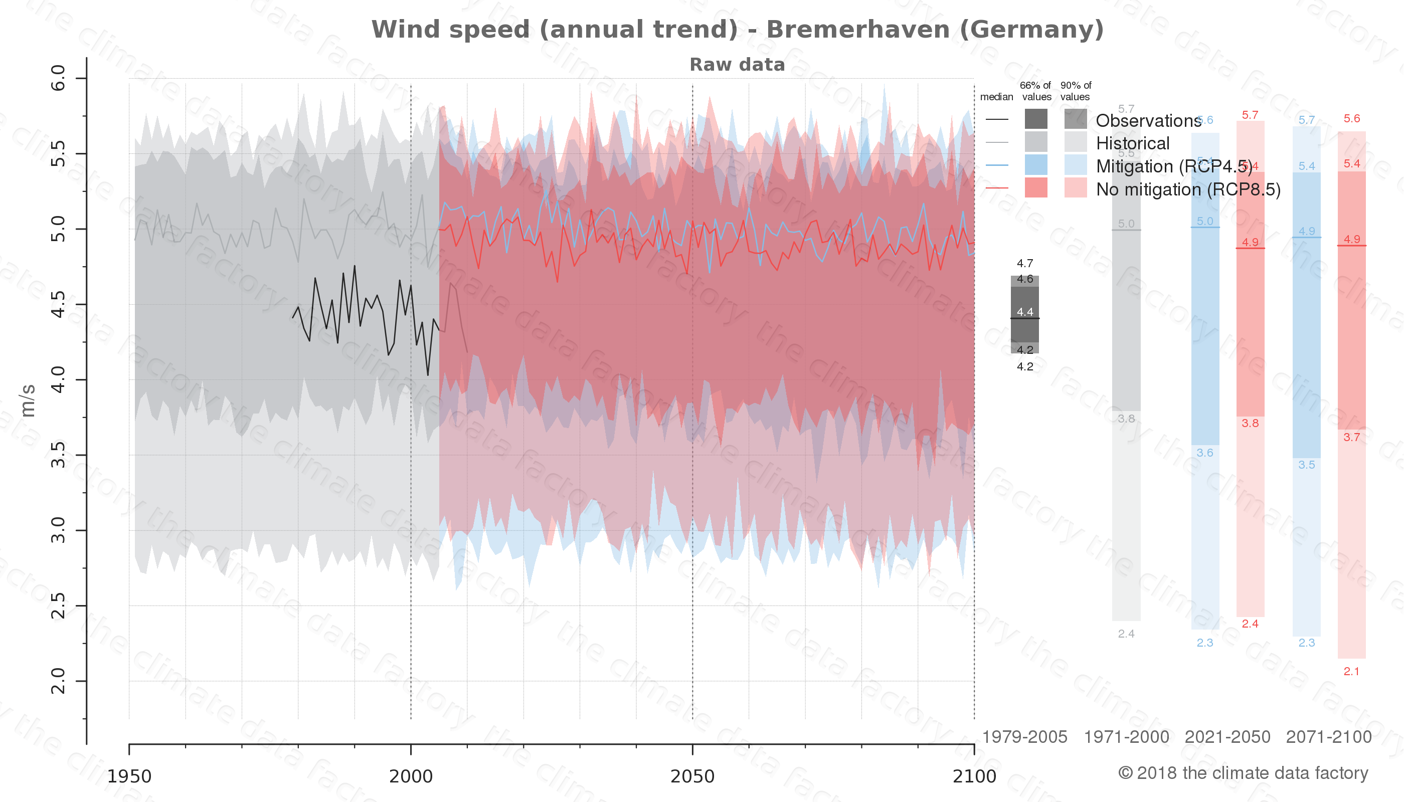 climate change data policy adaptation climate graph city data wind-speed bremerhaven germany