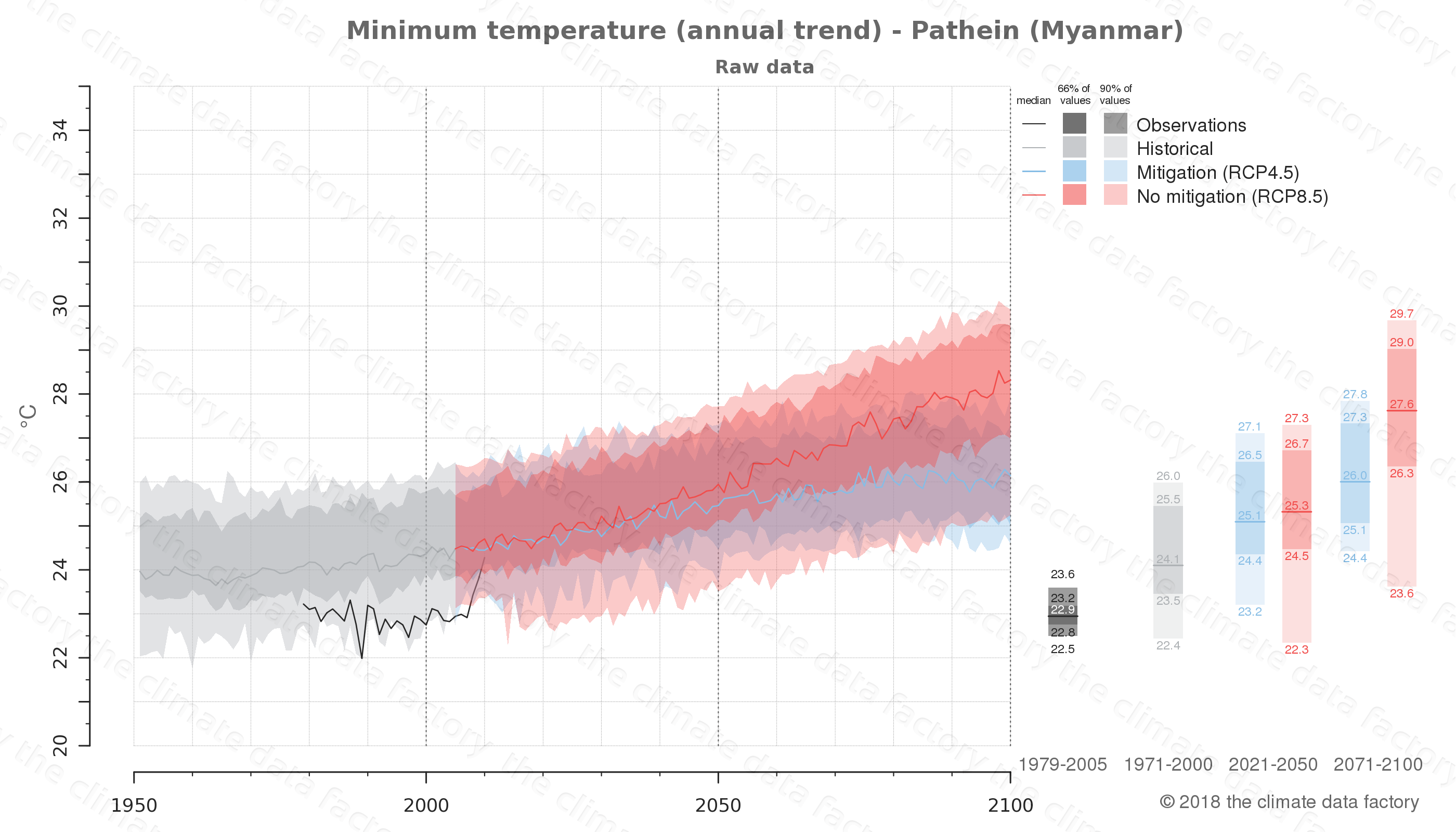 climate change data policy adaptation climate graph city data minimum-temperature pathein myanmar