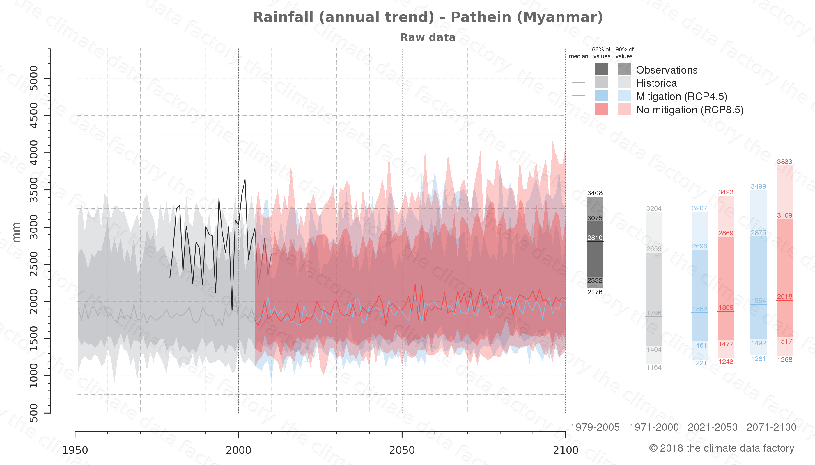 climate change data policy adaptation climate graph city data rainfall pathein myanmar