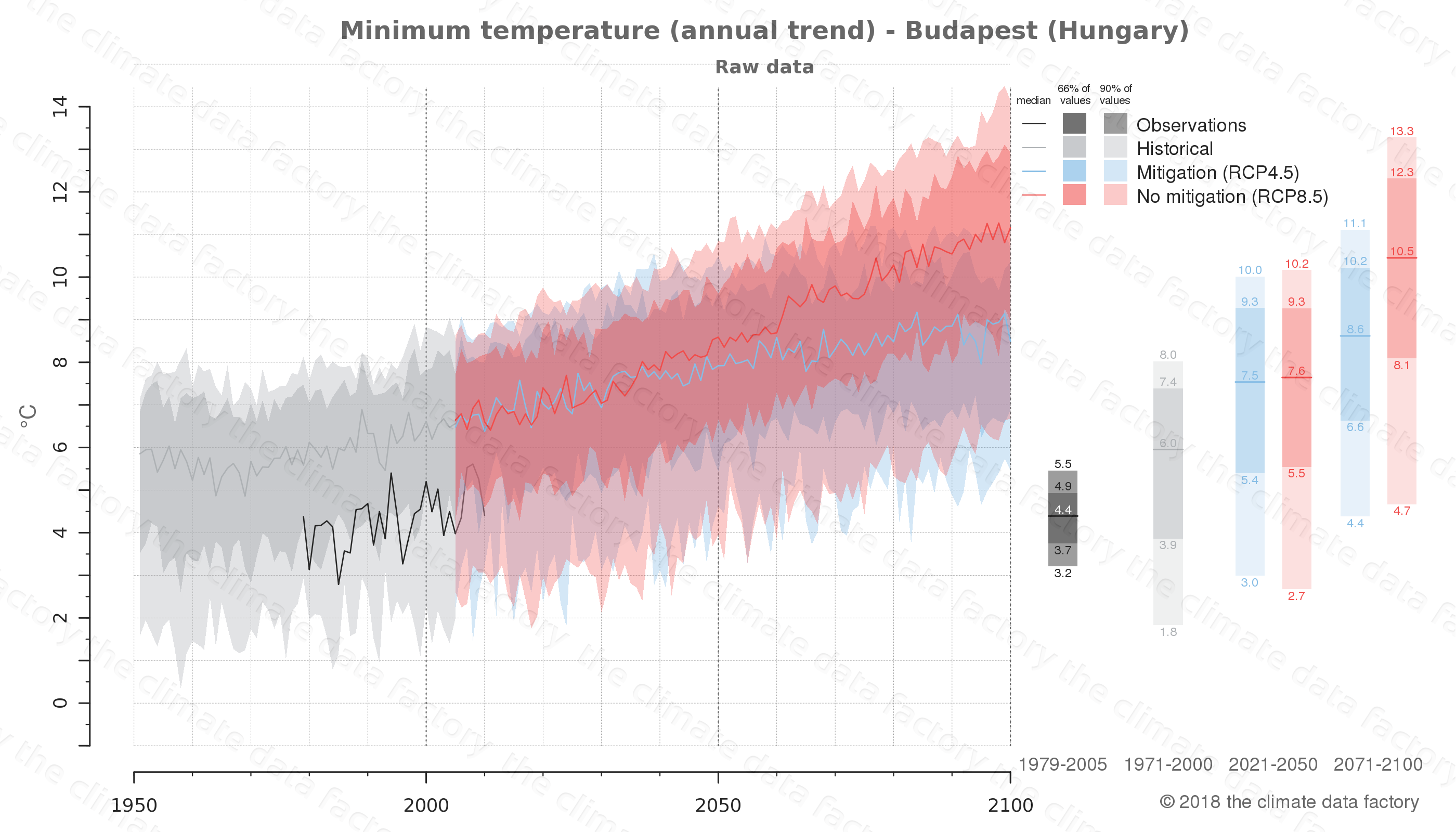 climate change data policy adaptation climate graph city data minimum-temperature budapest hungary