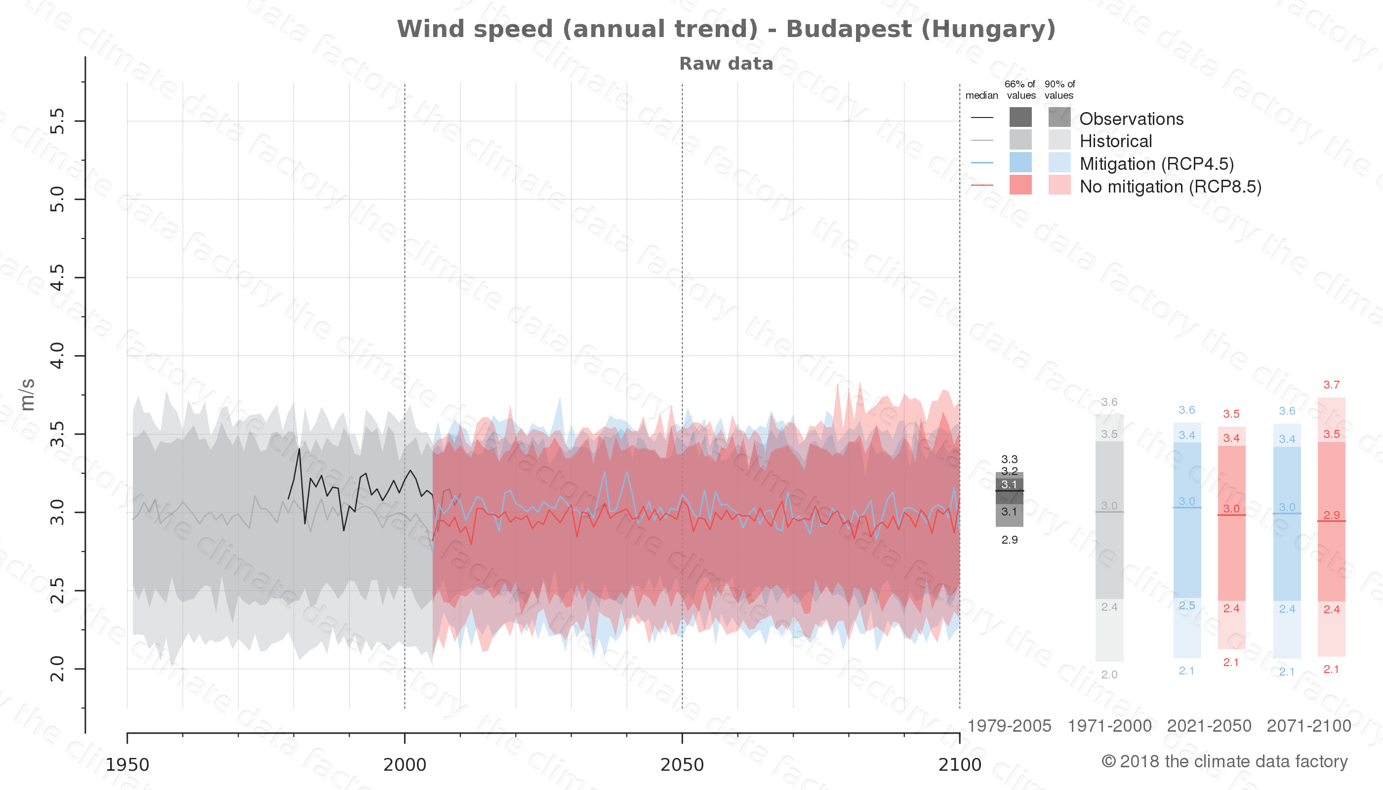 climate change data policy adaptation climate graph city data wind-speed budapest hungary