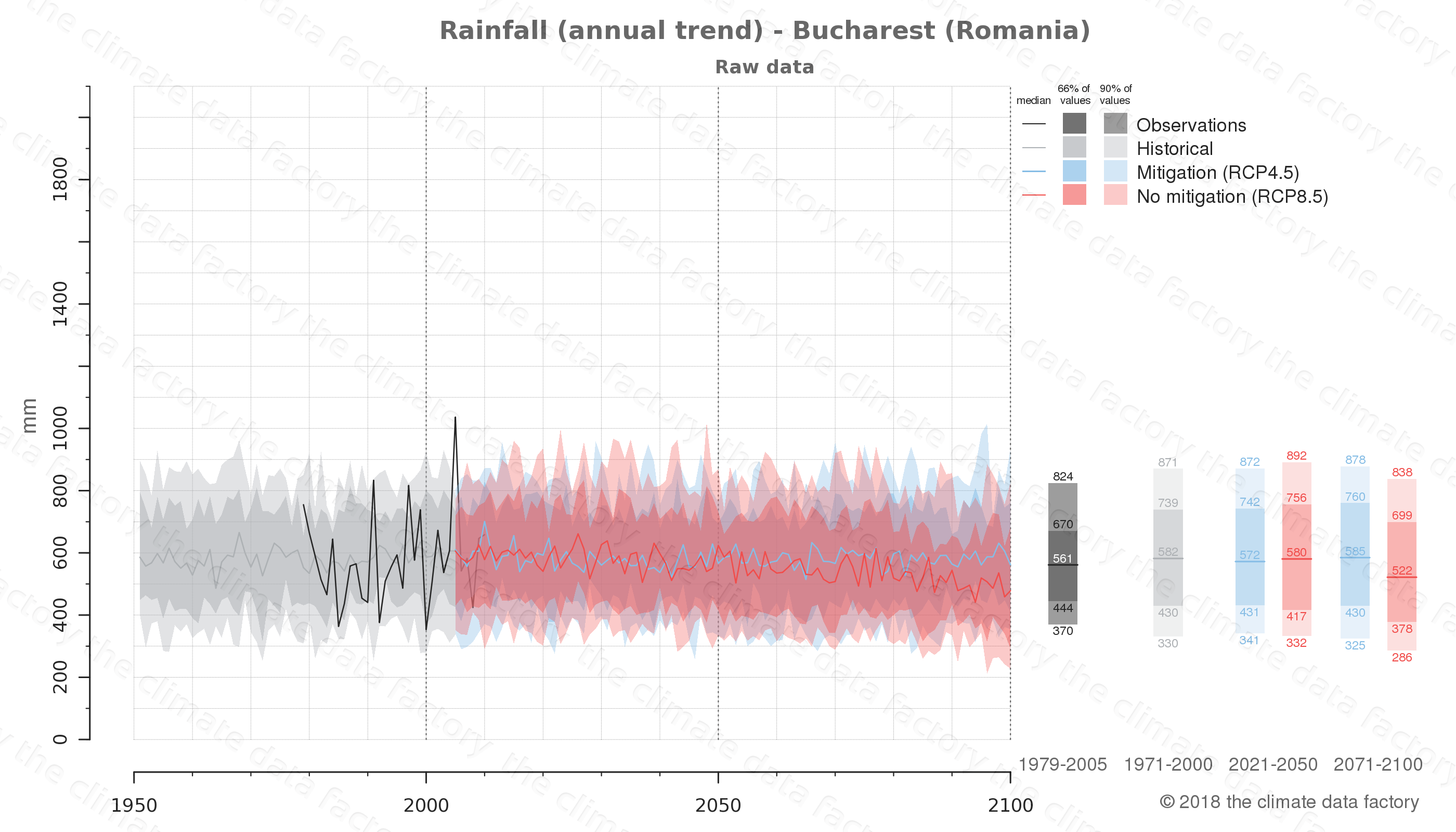 climate change data policy adaptation climate graph city data rainfall bucharest romania