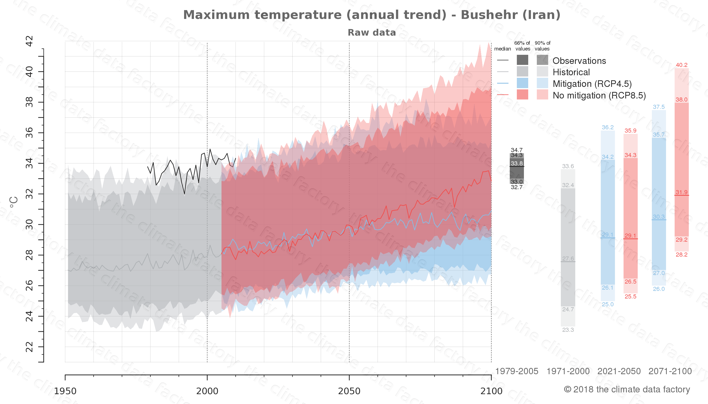 climate change data policy adaptation climate graph city data maximum-temperature bushehr iran