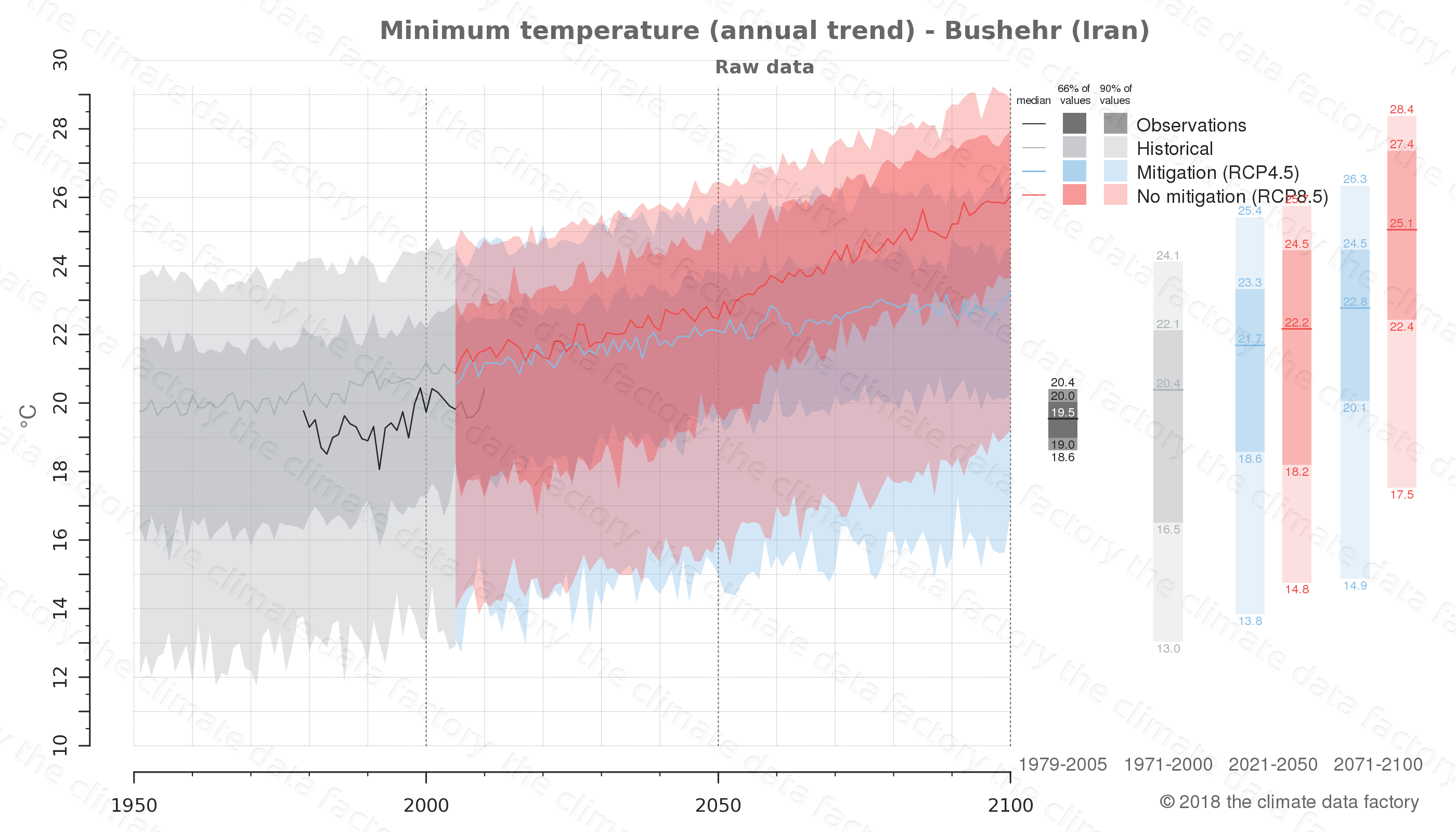 climate change data policy adaptation climate graph city data minimum-temperature bushehr iran