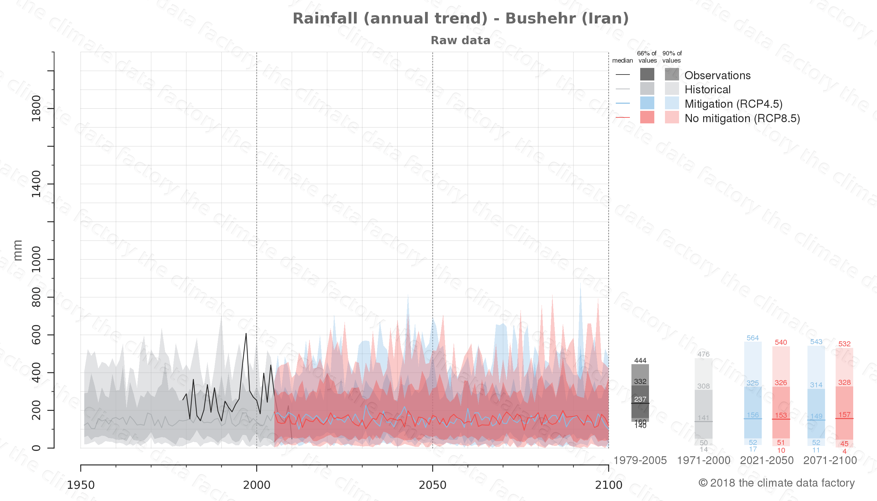 climate change data policy adaptation climate graph city data rainfall bushehr iran