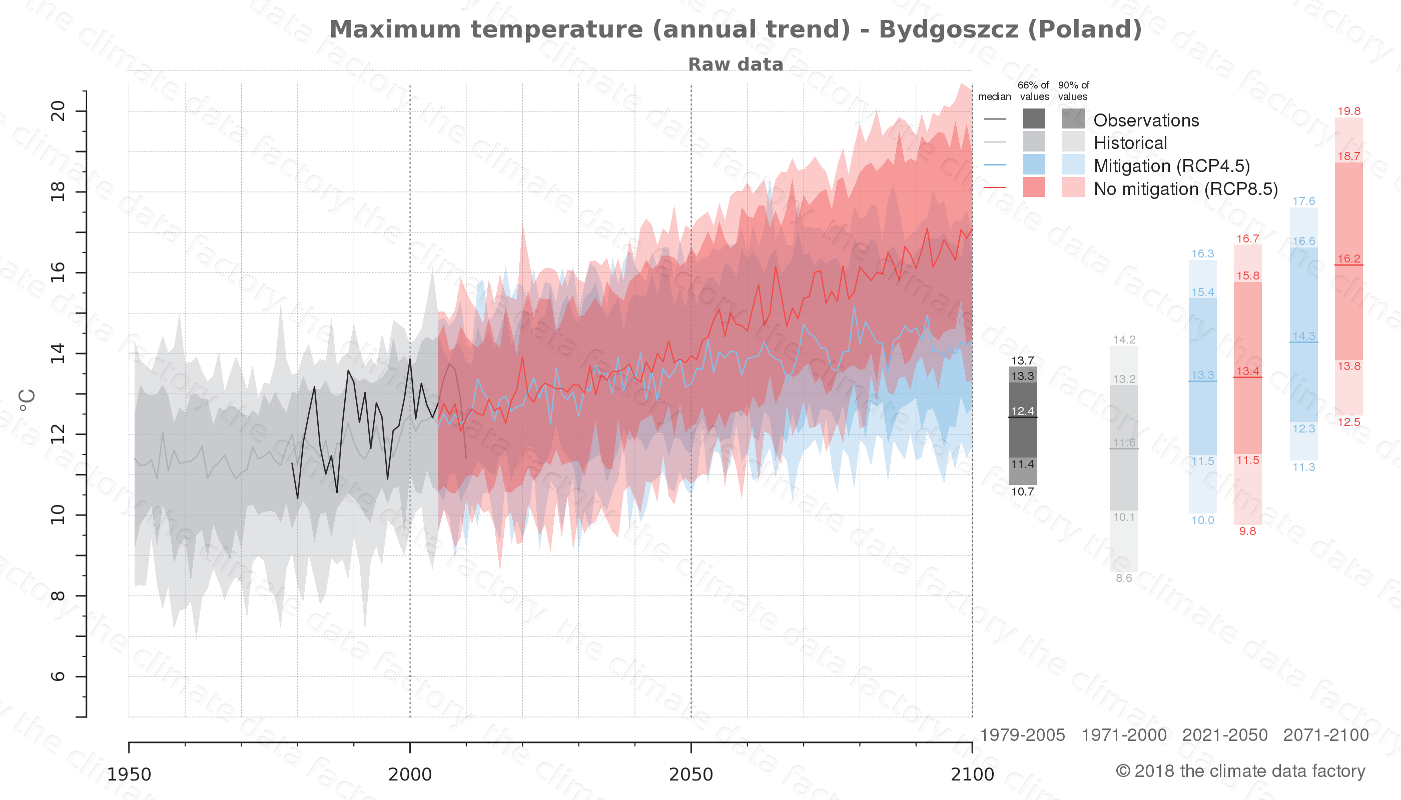 climate change data policy adaptation climate graph city data maximum-temperature bydgoszcz poland