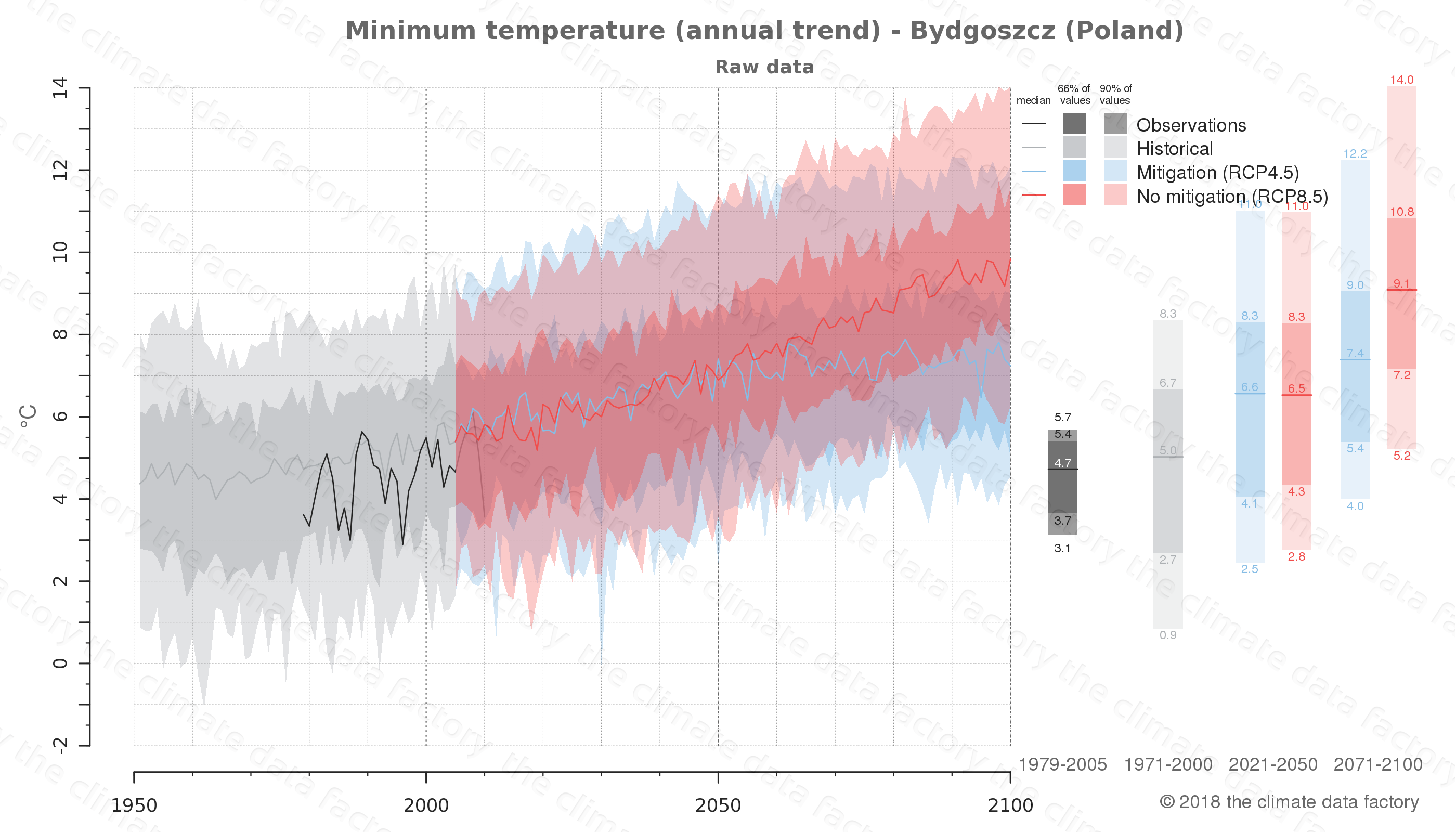 climate change data policy adaptation climate graph city data minimum-temperature bydgoszcz poland