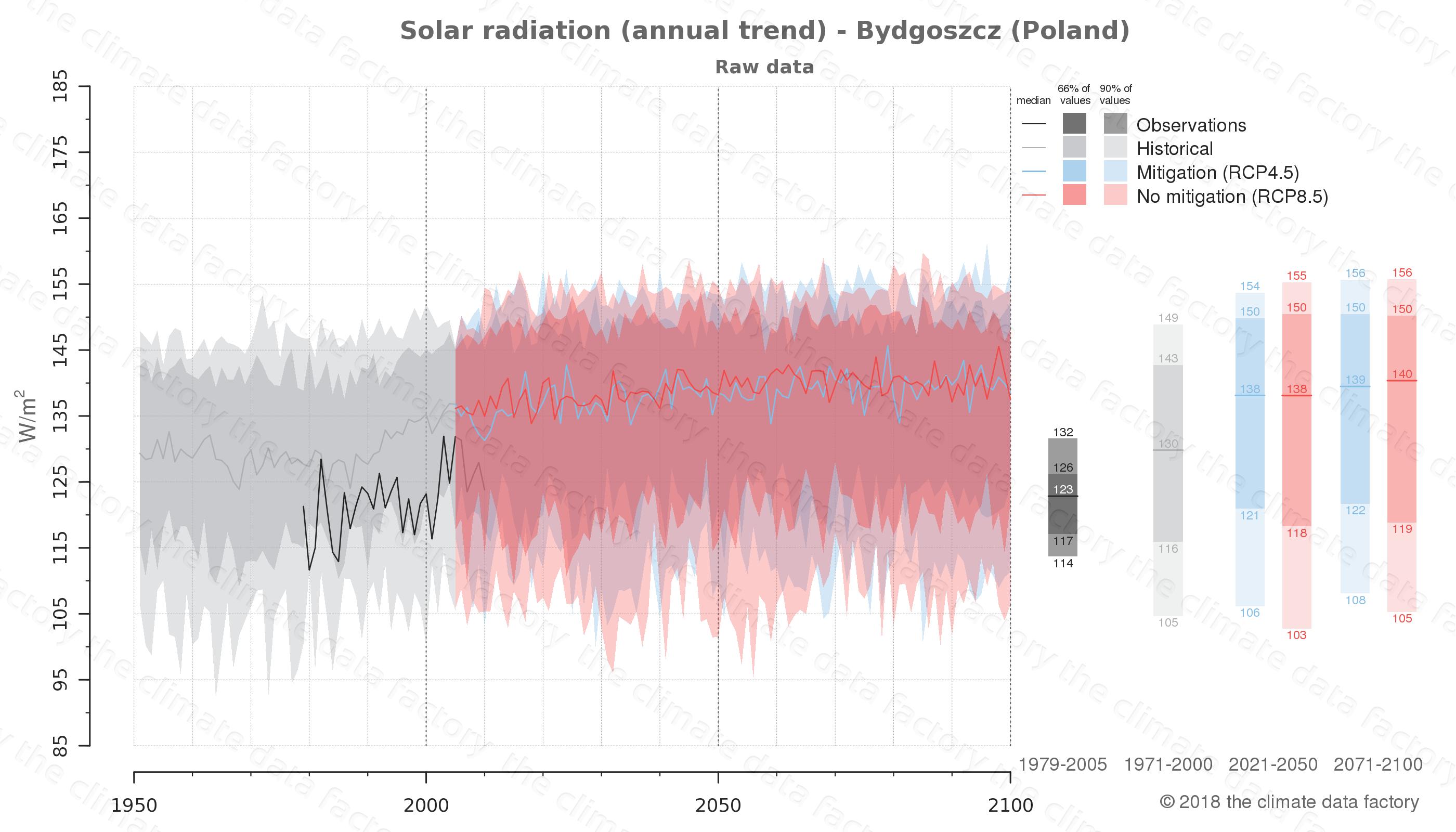 climate change data policy adaptation climate graph city data solar-radiation bydgoszcz poland