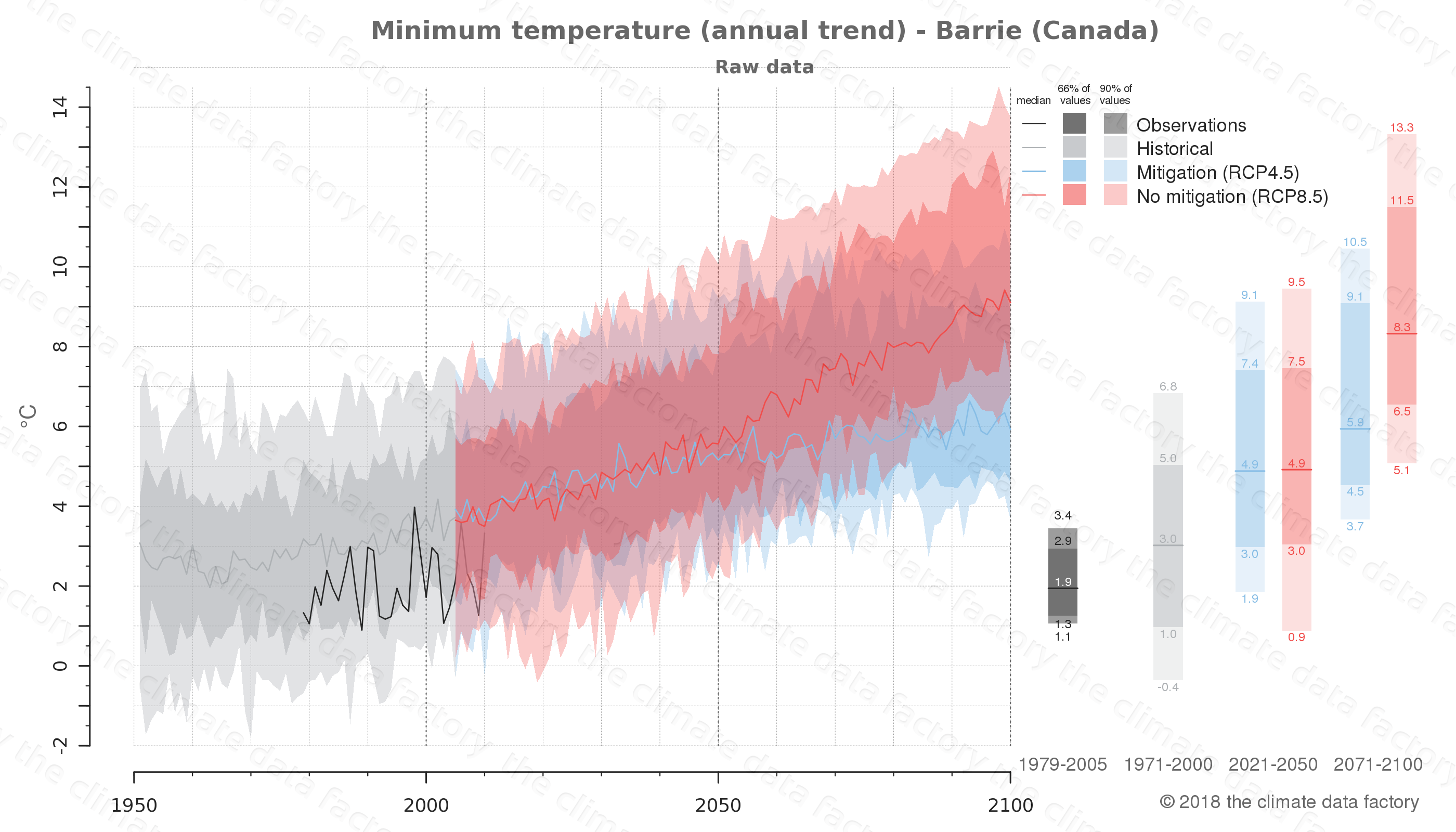 climate change data policy adaptation climate graph city data minimum-temperature barrie canada