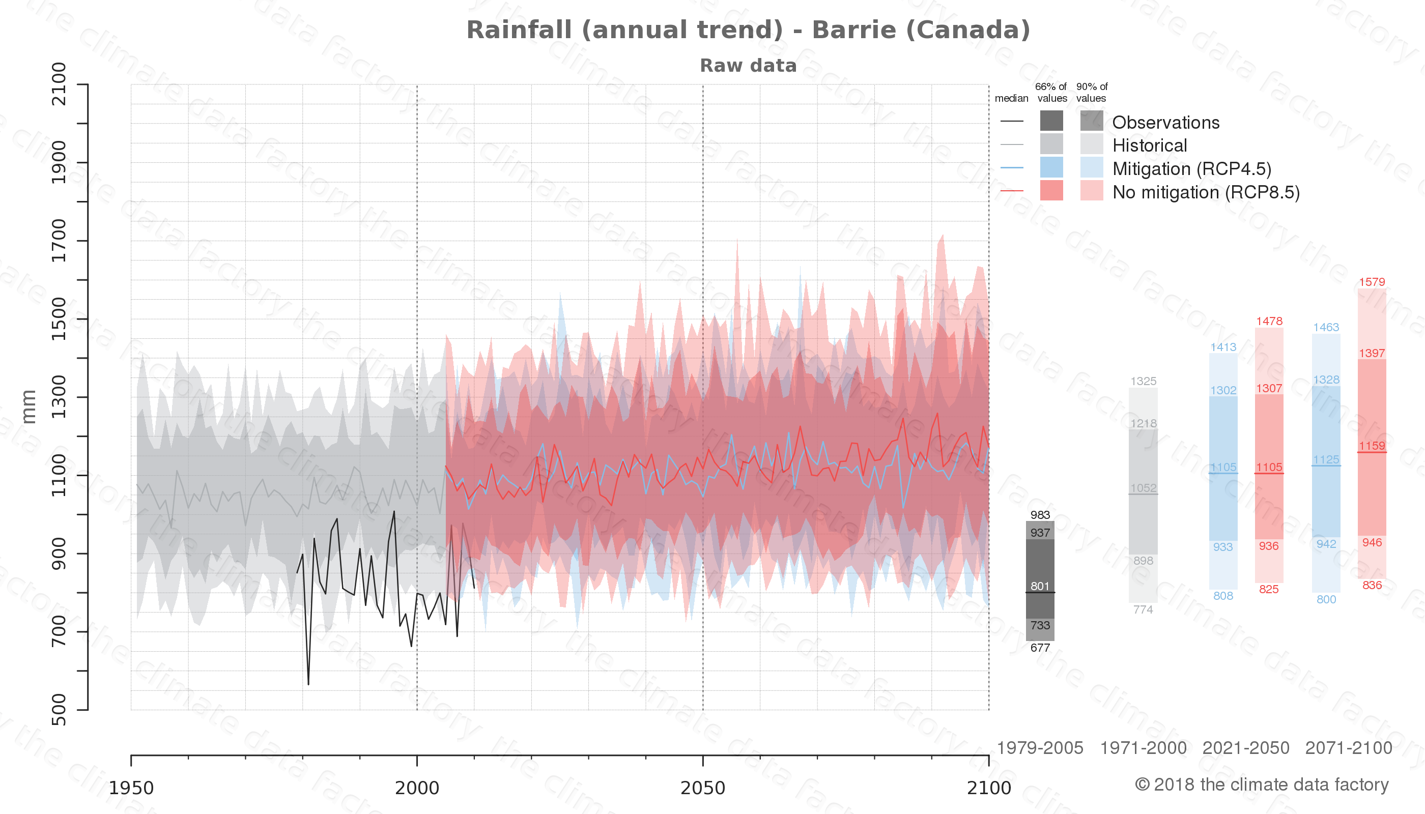 climate change data policy adaptation climate graph city data rainfall barrie canada