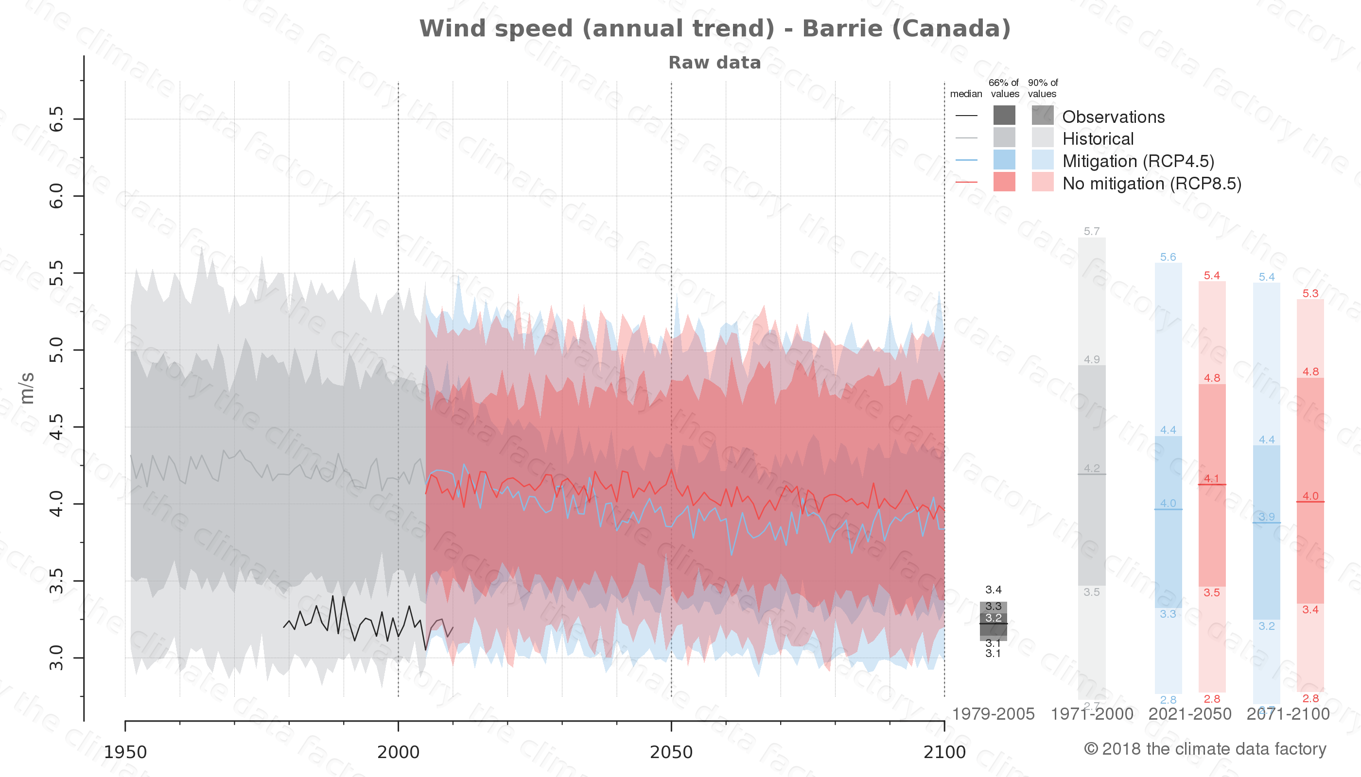 climate change data policy adaptation climate graph city data wind-speed barrie canada