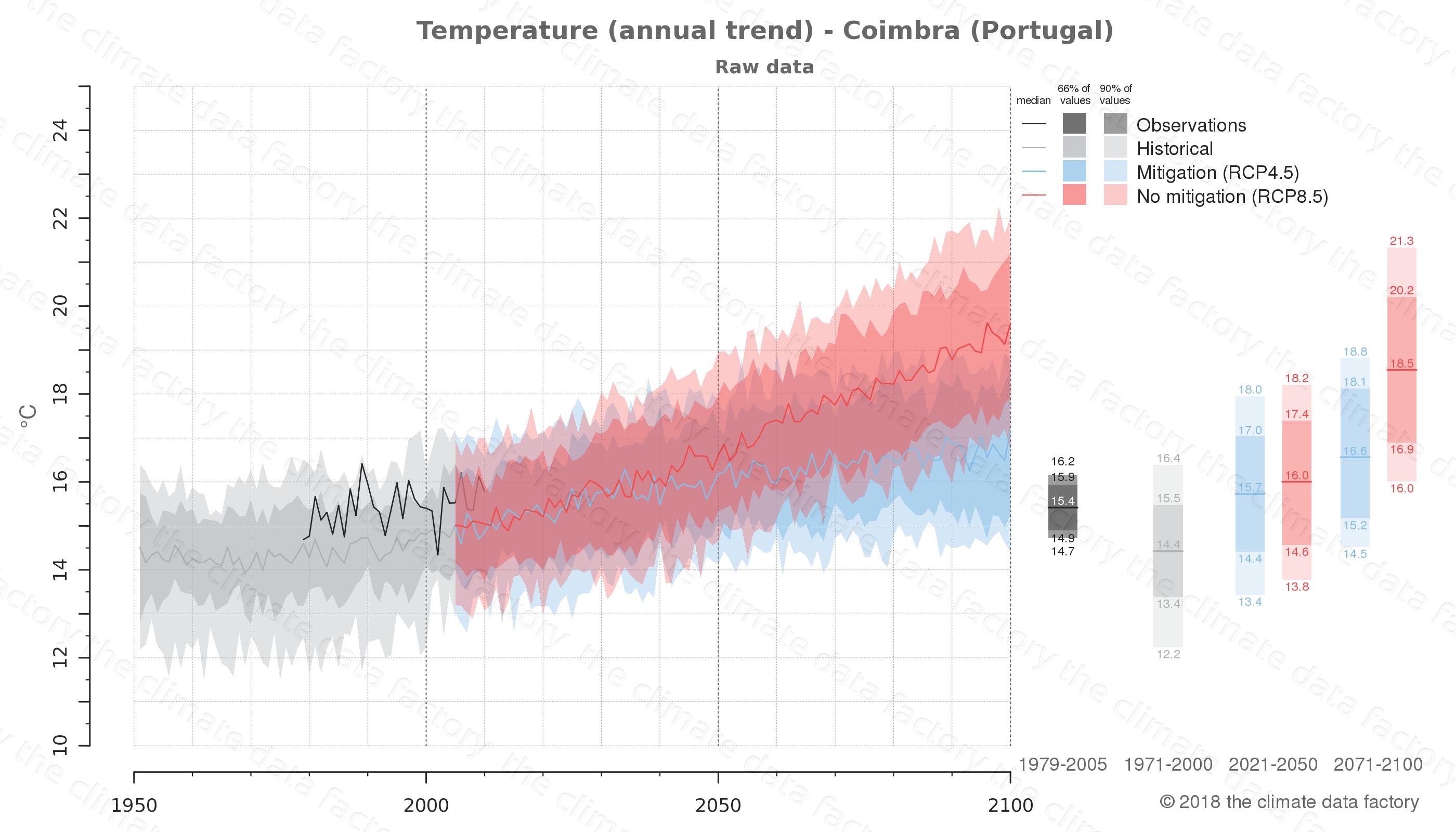 climate change data policy adaptation climate graph city data temperature coimbra portugal