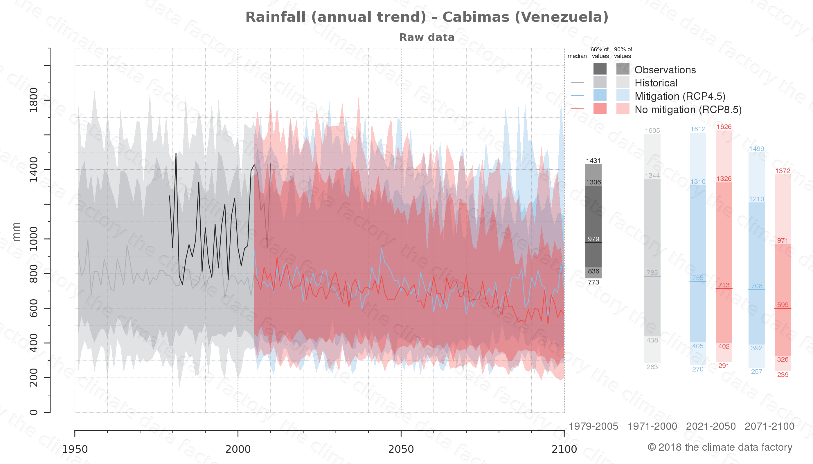 climate change data policy adaptation climate graph city data rainfall cabimas venezuela