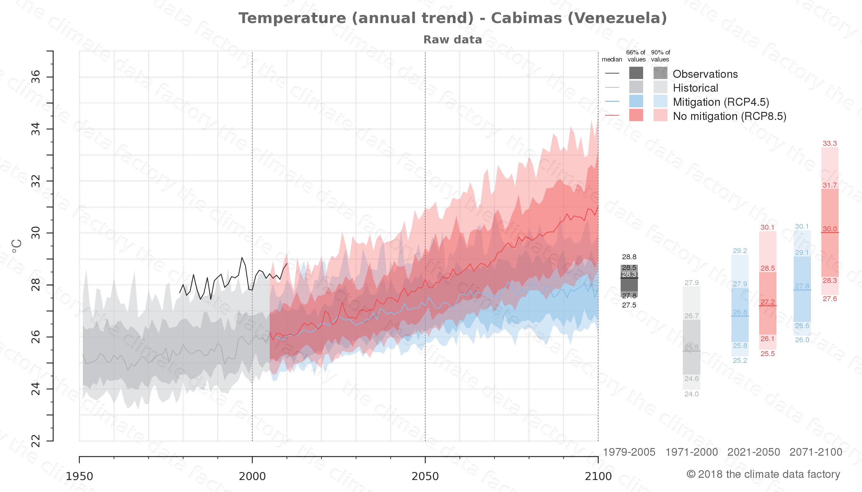 climate change data policy adaptation climate graph city data temperature cabimas venezuela