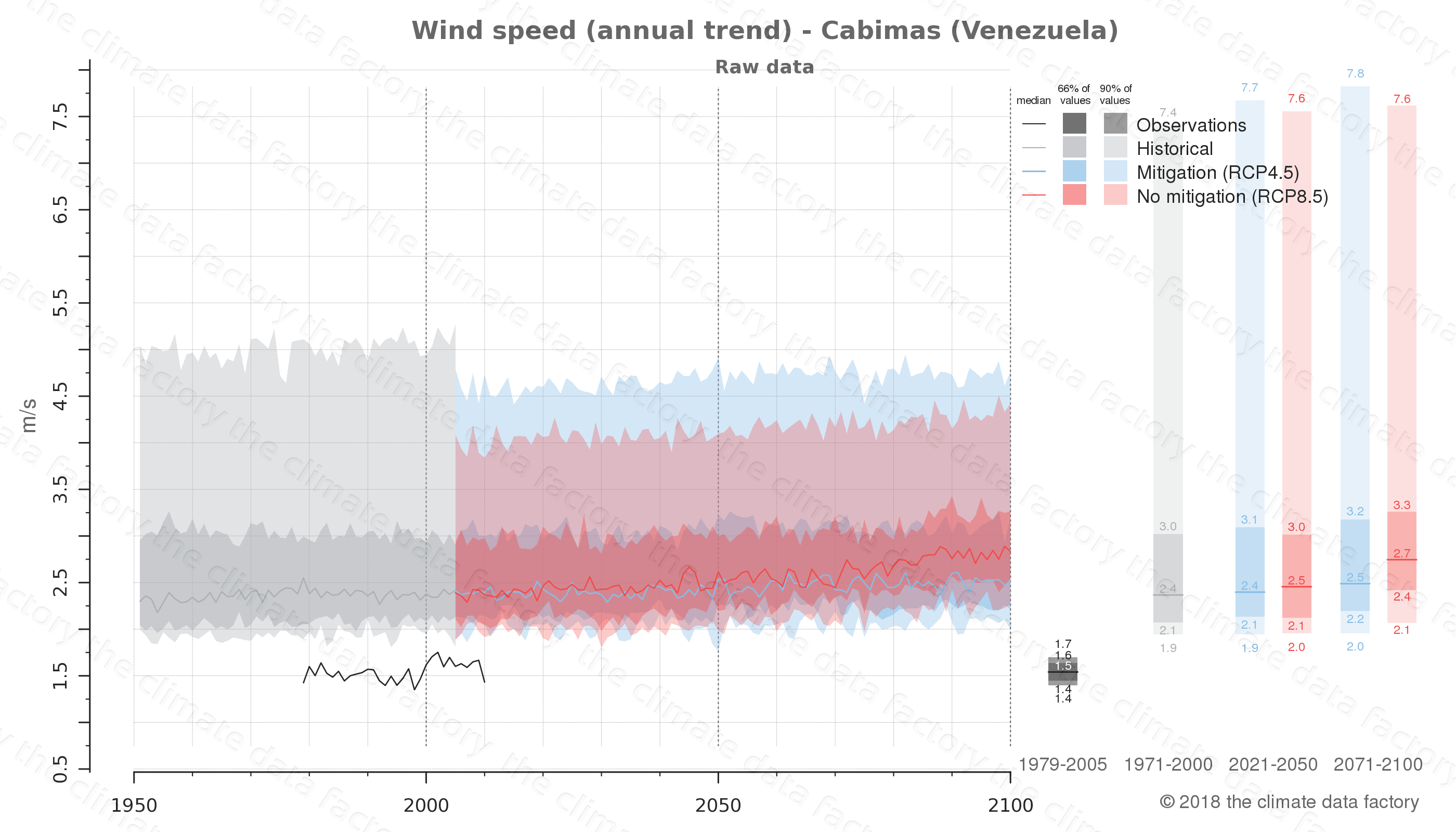 climate change data policy adaptation climate graph city data wind-speed cabimas venezuela
