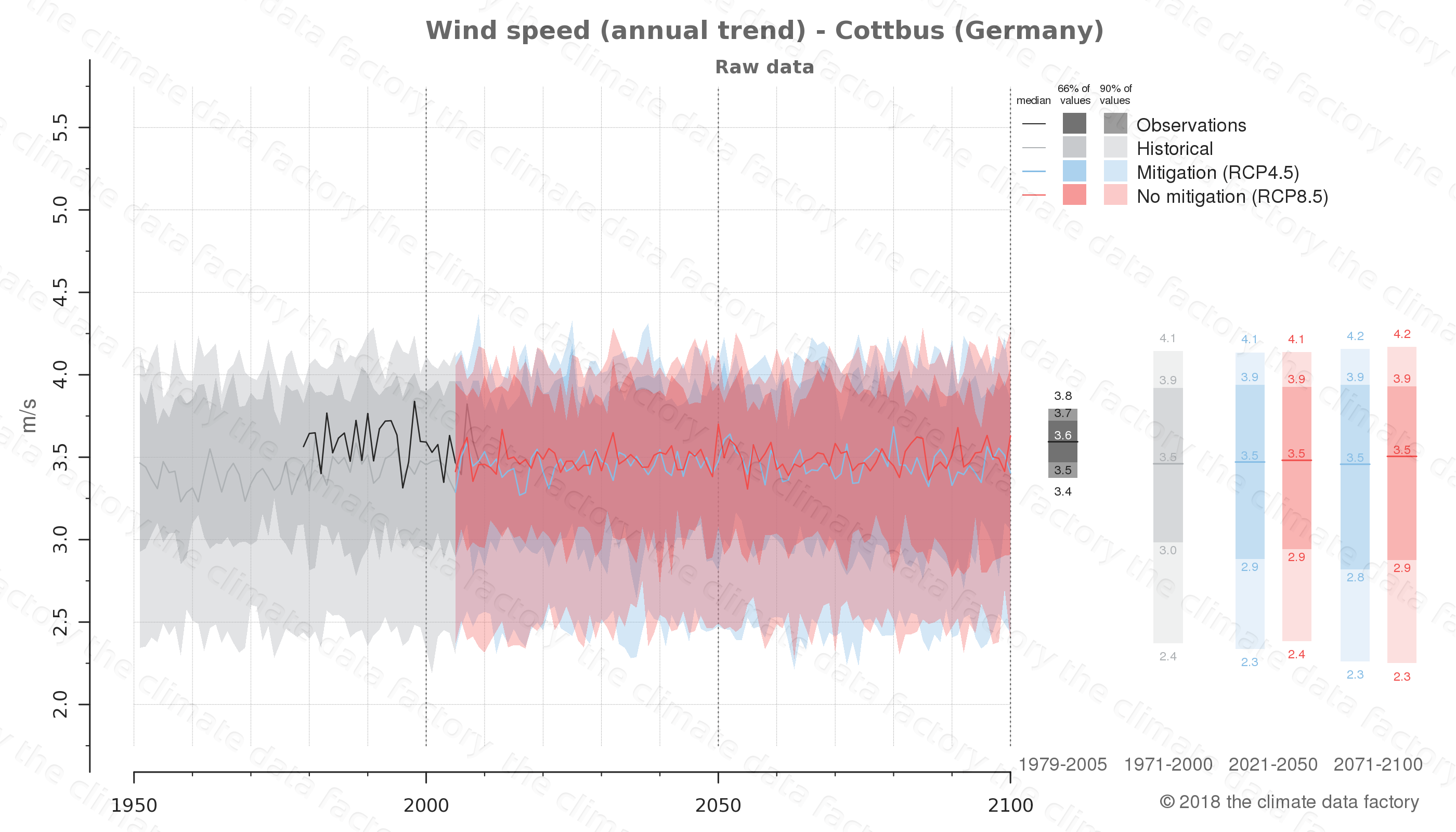 climate change data policy adaptation climate graph city data wind-speed cottbus germany
