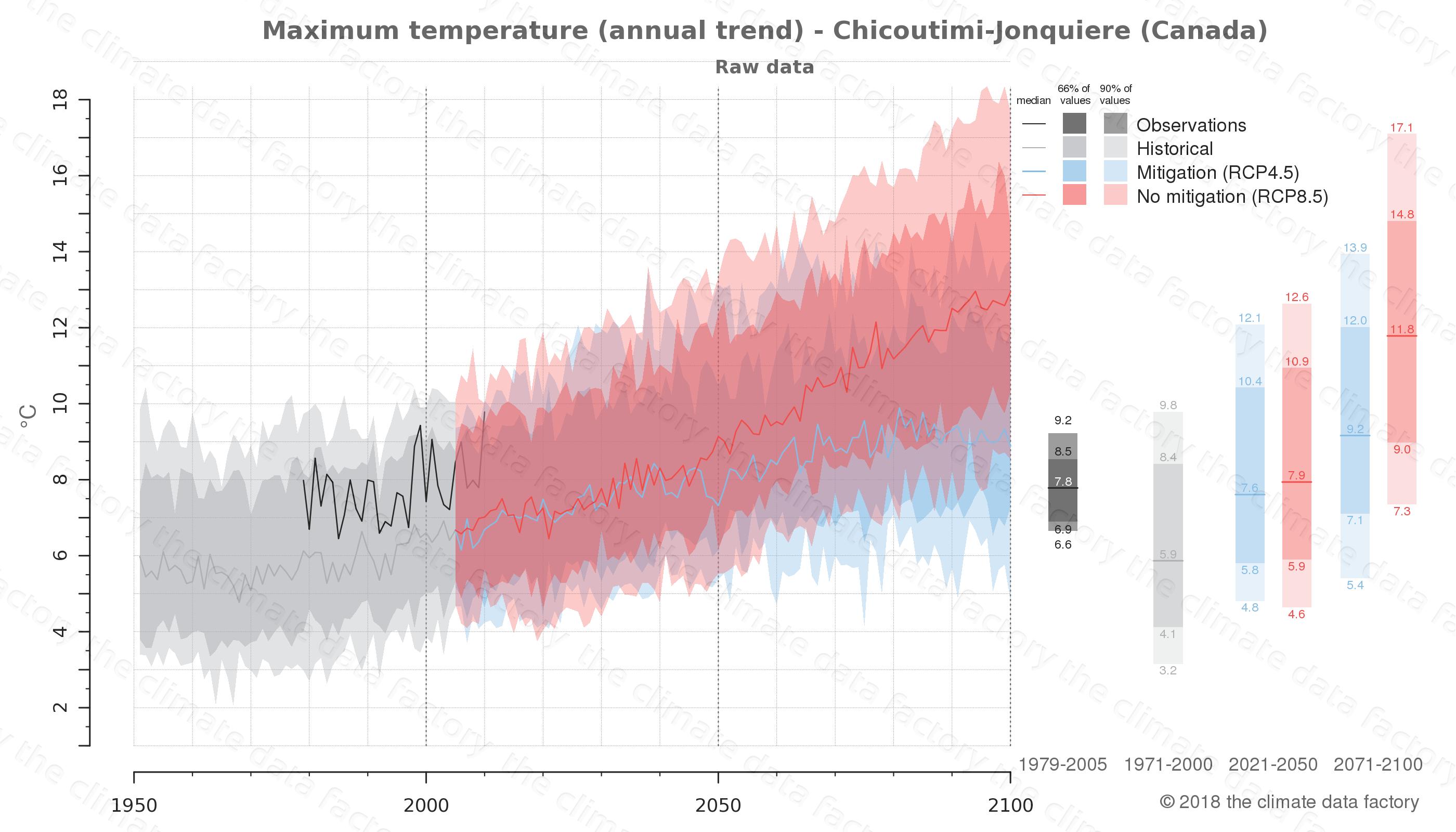 climate change data policy adaptation climate graph city data maximum-temperature chicoutimi-jonquiere canada