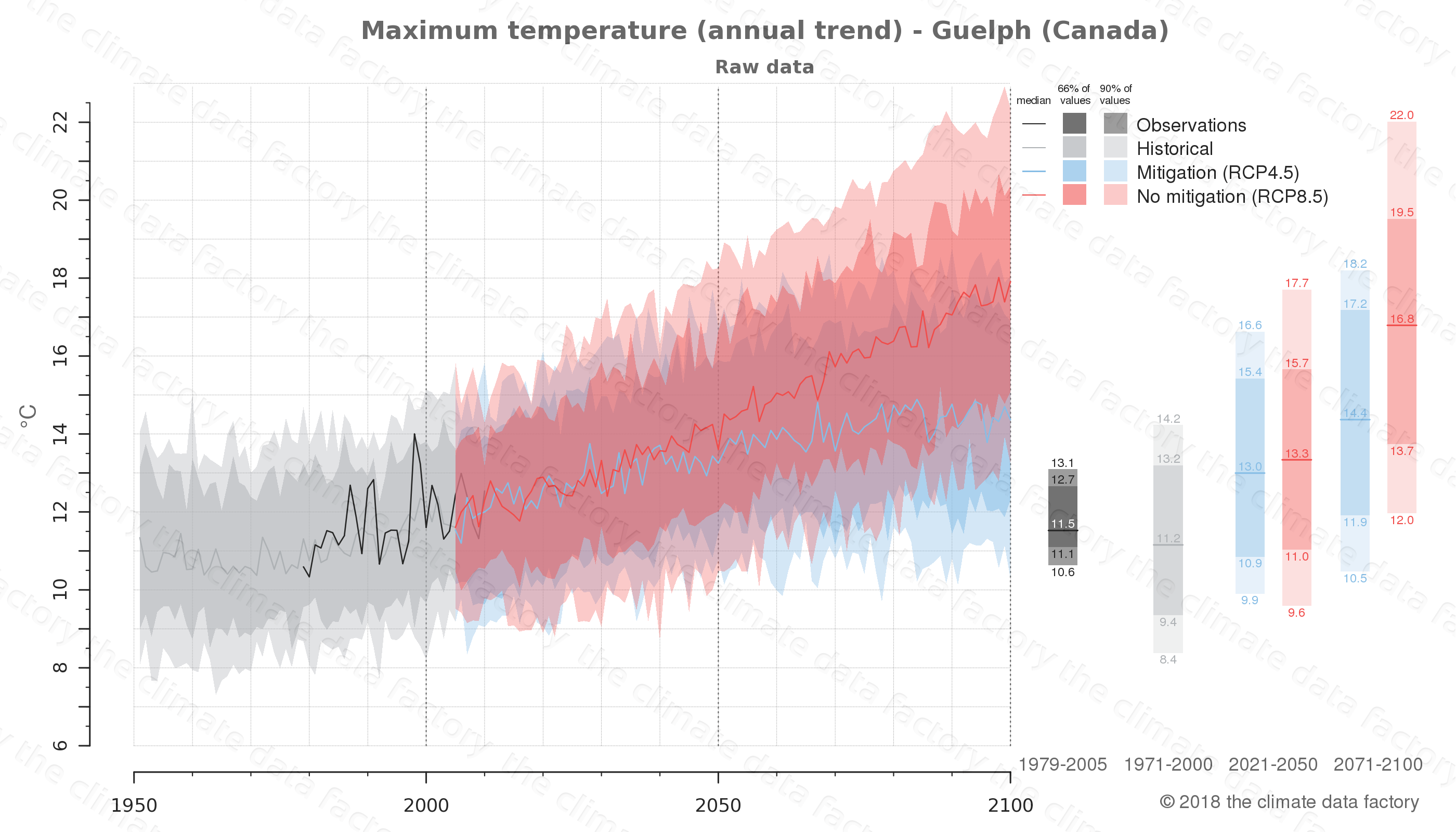 climate change data policy adaptation climate graph city data maximum-temperature guelph canada