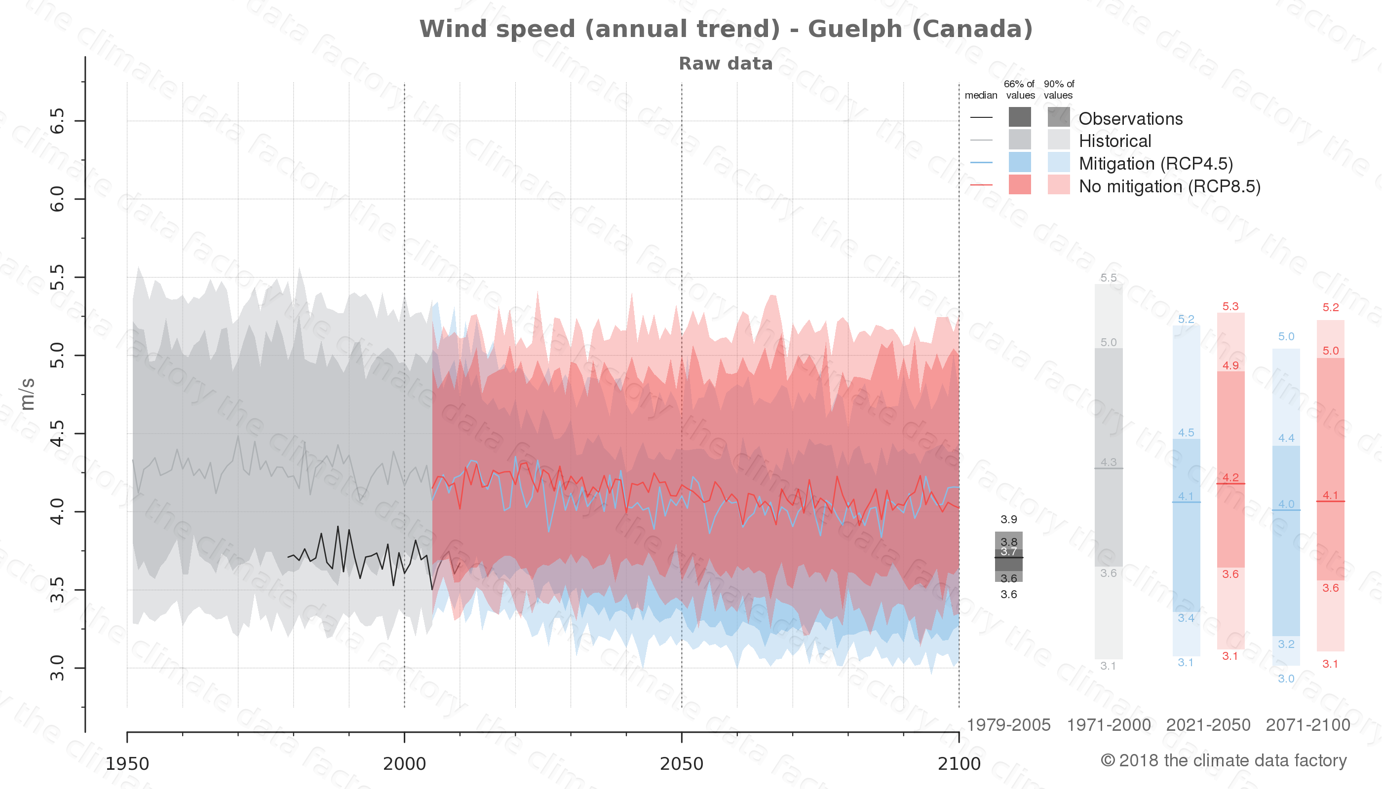 climate change data policy adaptation climate graph city data wind-speed guelph canada