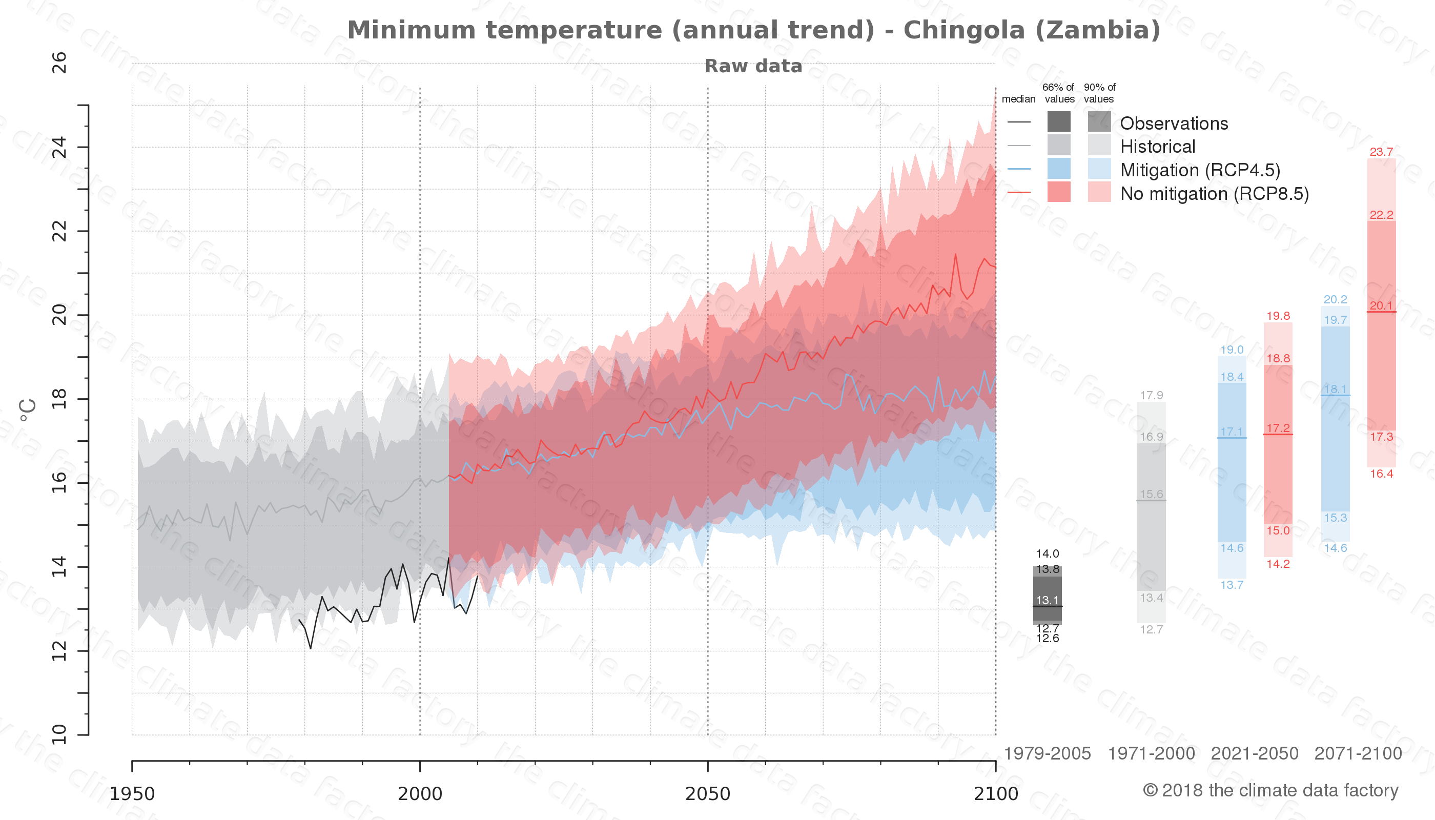climate change data policy adaptation climate graph city data minimum-temperature chingola zambia