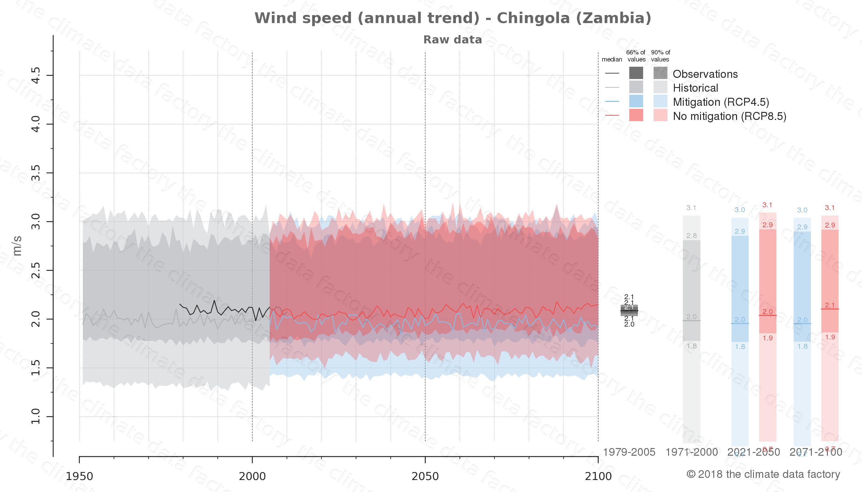 climate change data policy adaptation climate graph city data wind-speed chingola zambia