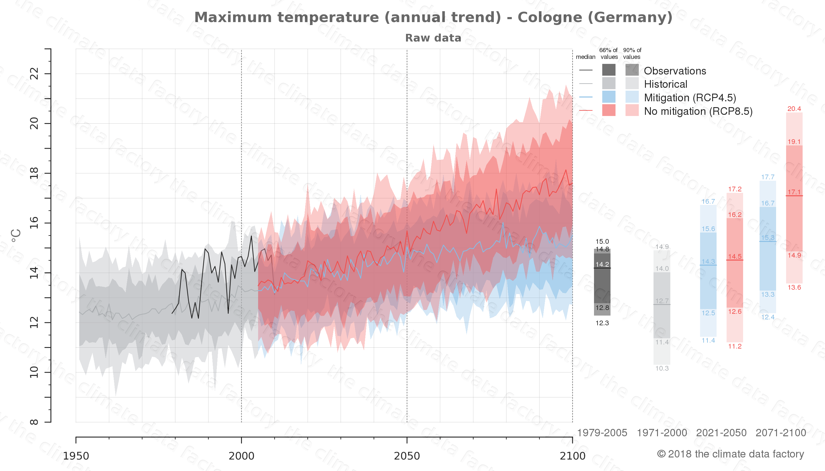 climate change data policy adaptation climate graph city data maximum-temperature cologne germany