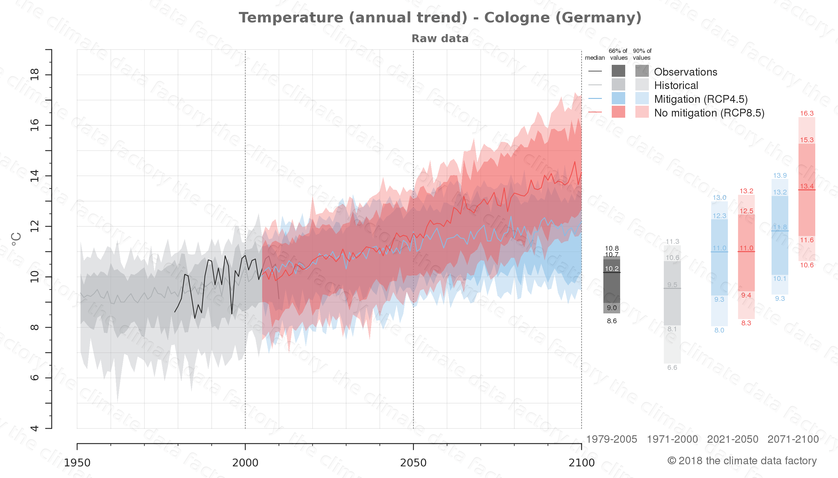 climate change data policy adaptation climate graph city data temperature cologne germany
