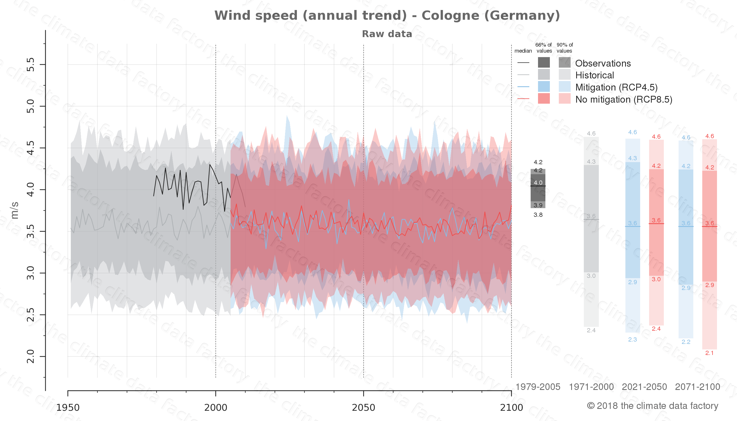 climate change data policy adaptation climate graph city data wind-speed cologne germany