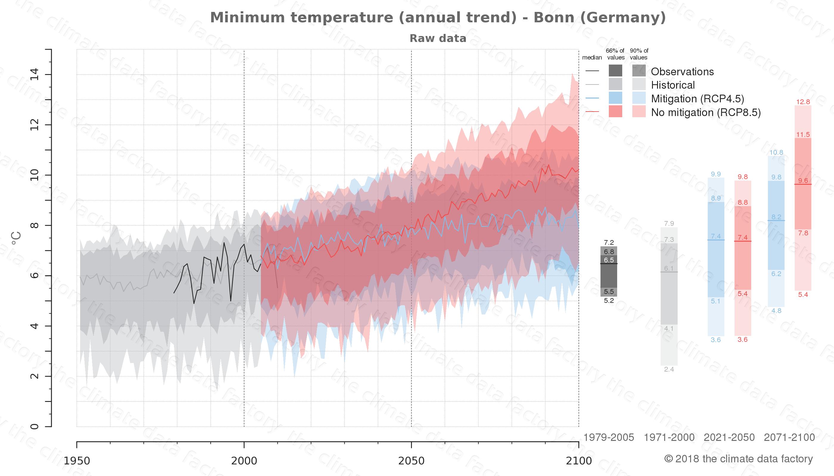 climate change data policy adaptation climate graph city data minimum-temperature bonn germany