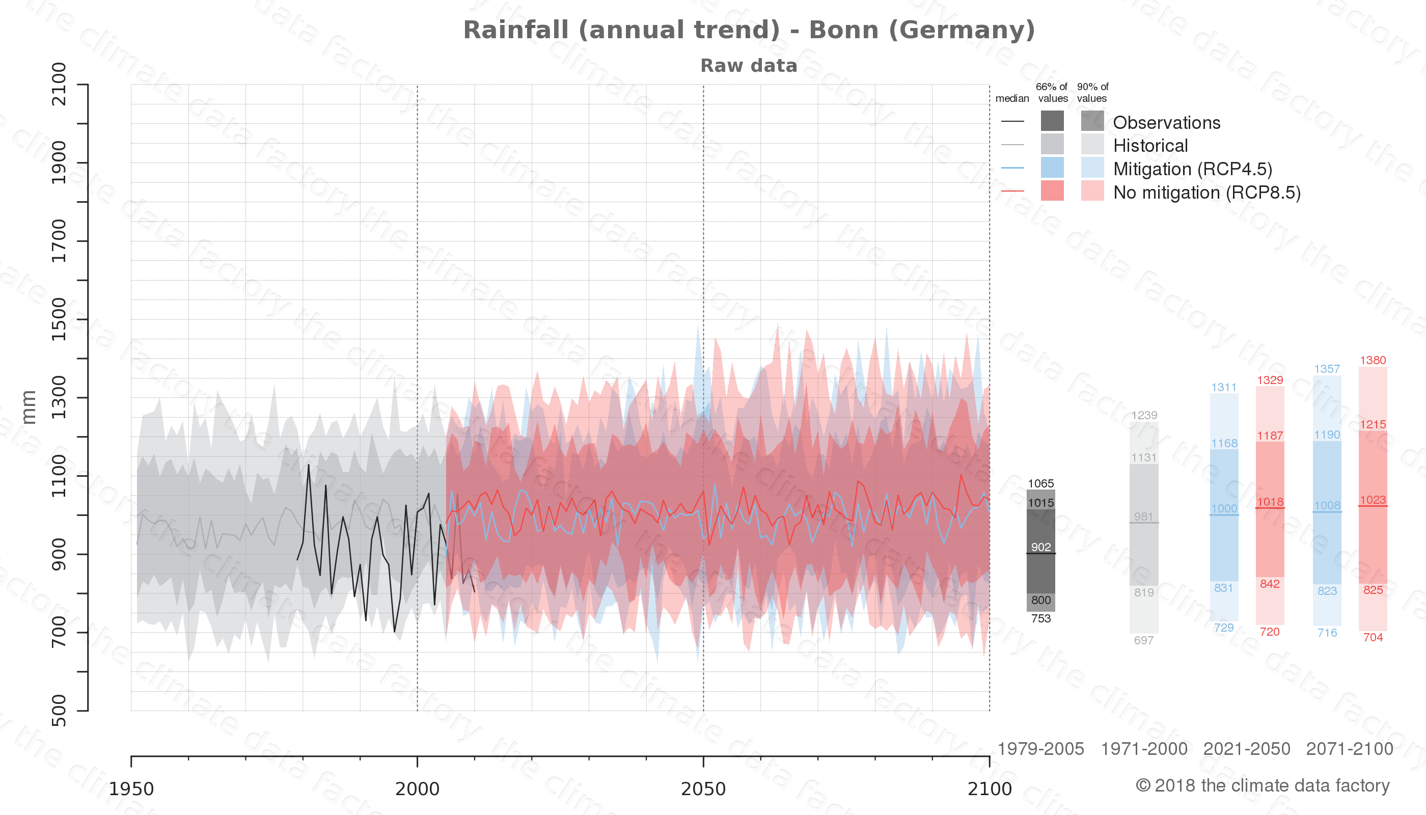 climate change data policy adaptation climate graph city data rainfall bonn germany