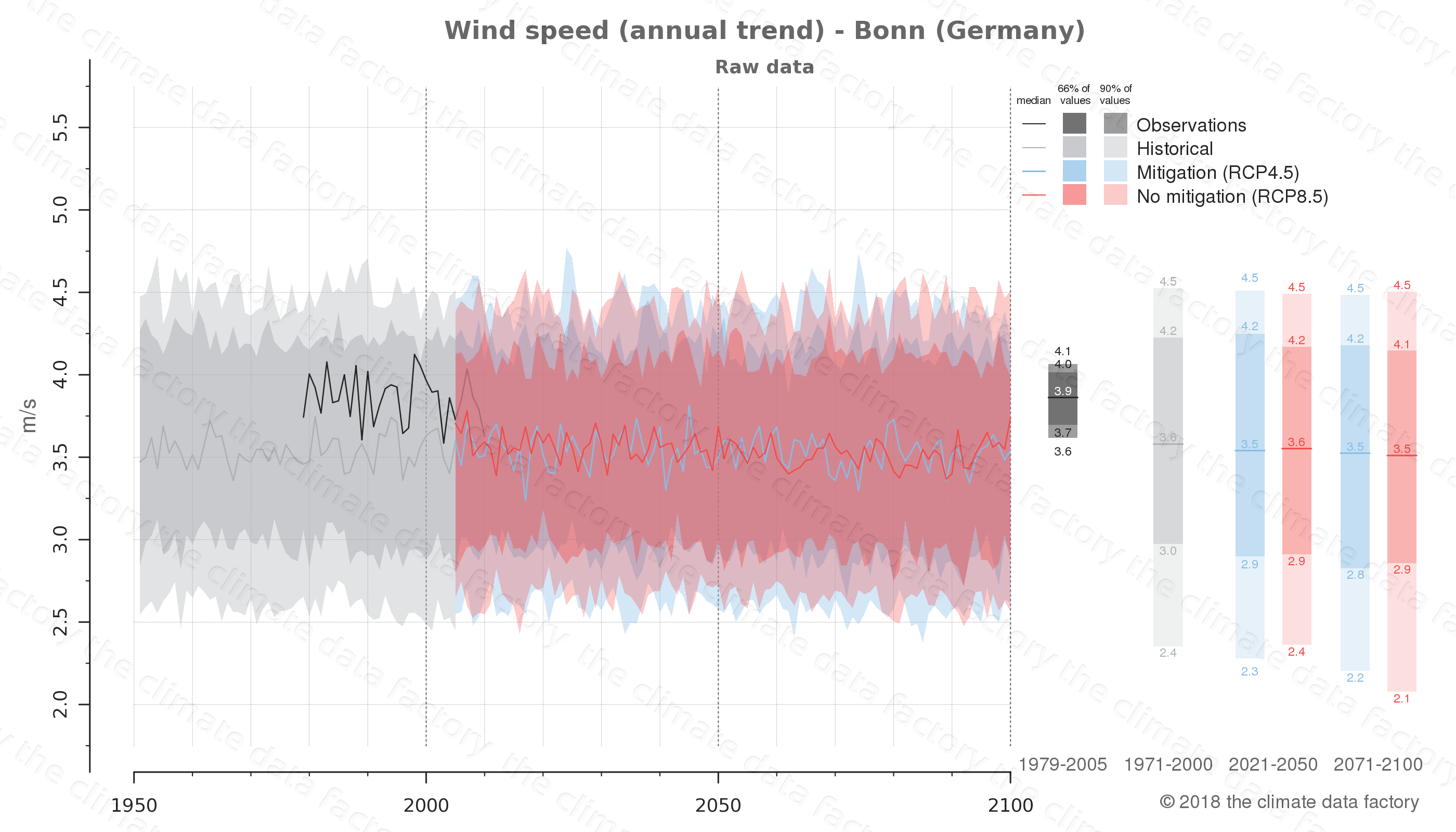 climate change data policy adaptation climate graph city data wind-speed bonn germany