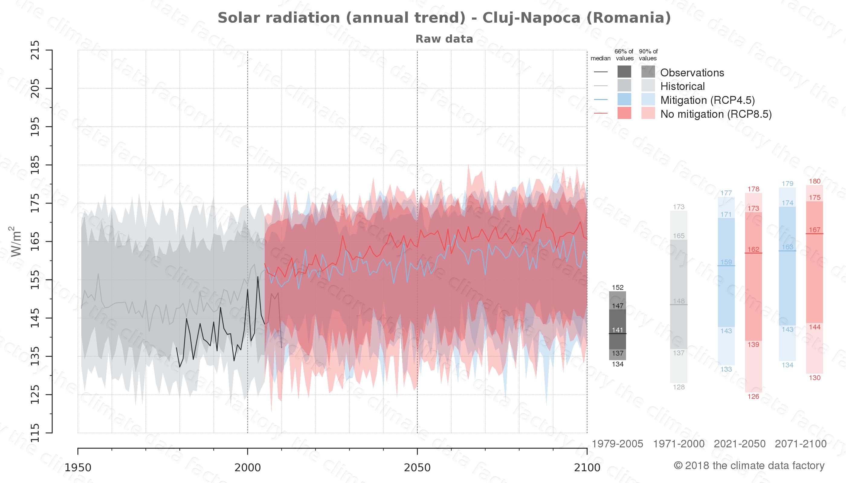 climate change data policy adaptation climate graph city data solar-radiation cluj-napoca romania