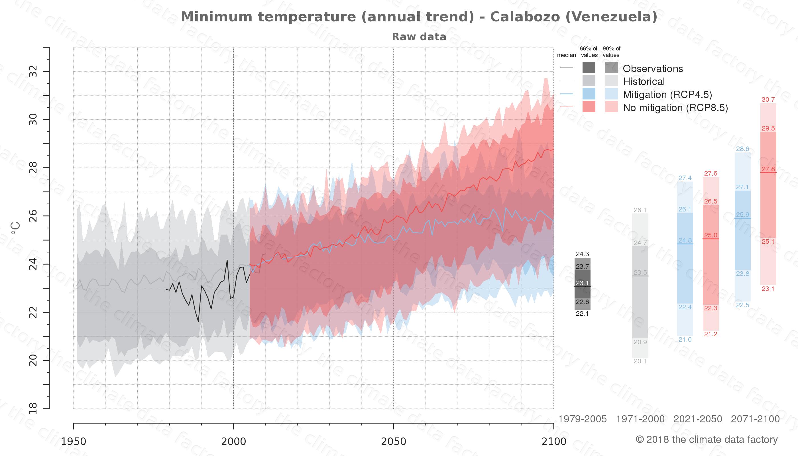 climate change data policy adaptation climate graph city data minimum-temperature calabozo venezuela