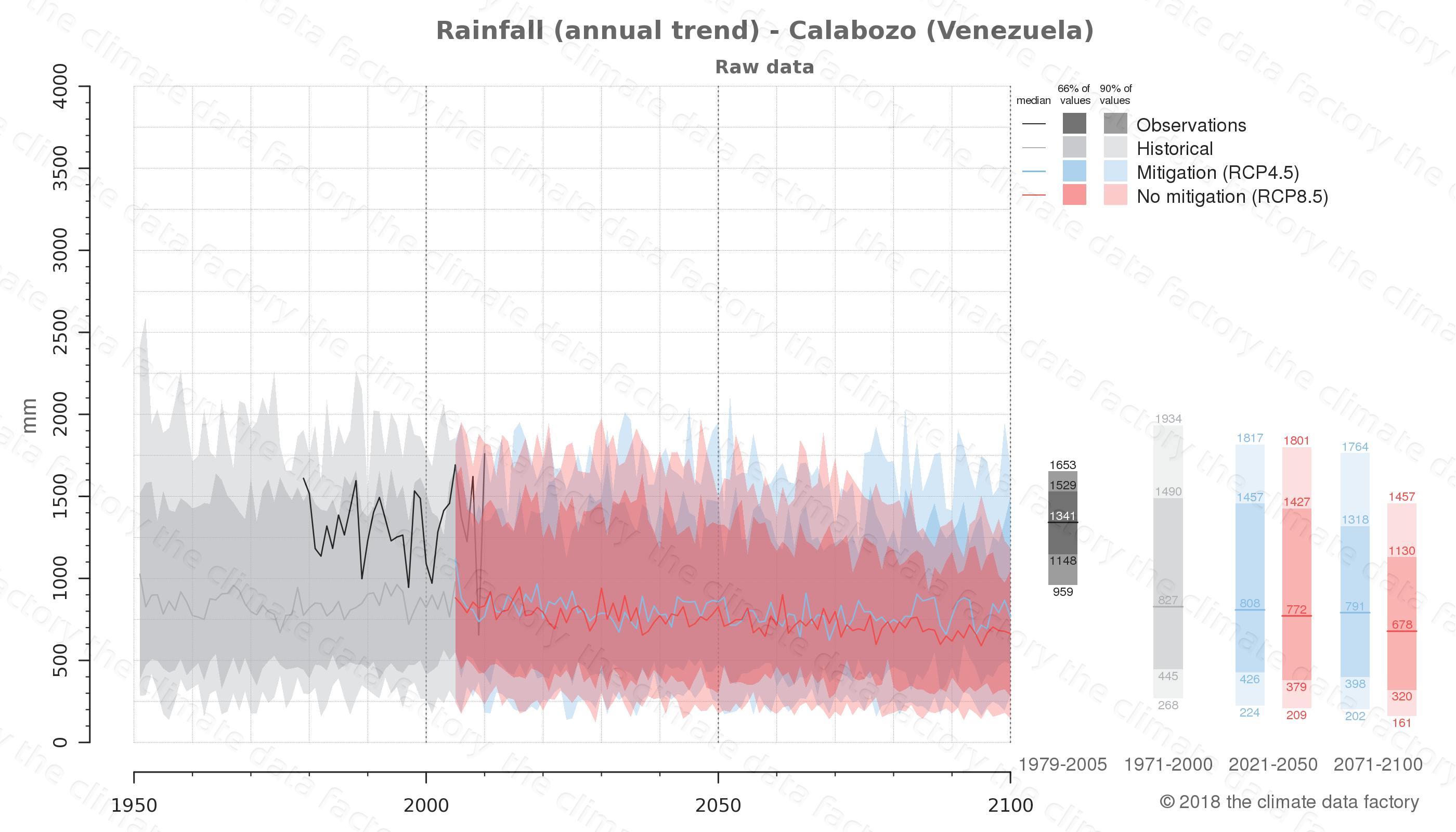 climate change data policy adaptation climate graph city data rainfall calabozo venezuela