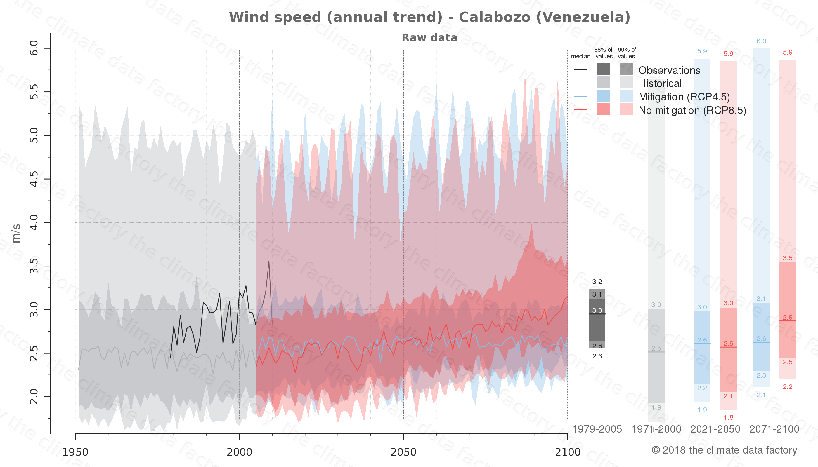climate change data policy adaptation climate graph city data wind-speed calabozo venezuela