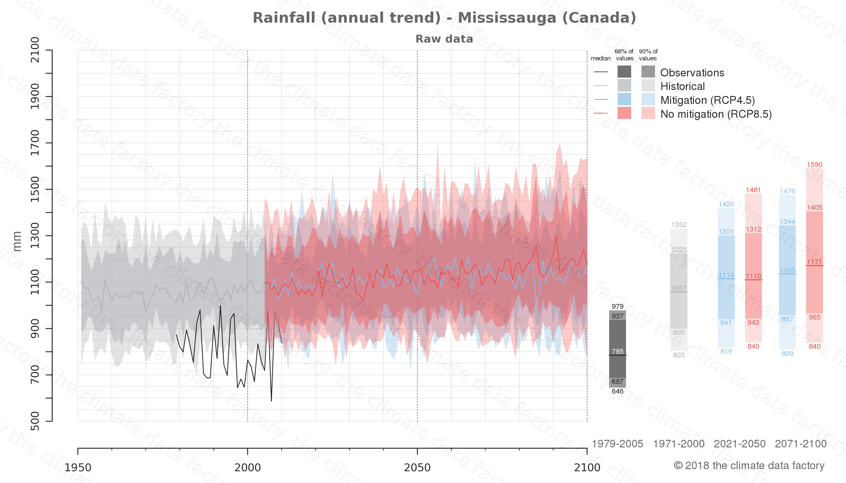 climate change data policy adaptation climate graph city data rainfall mississauga canada