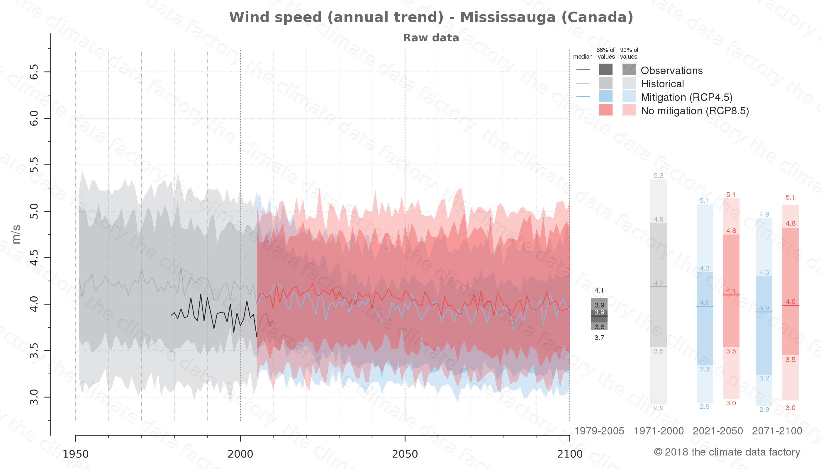 climate change data policy adaptation climate graph city data wind-speed mississauga canada