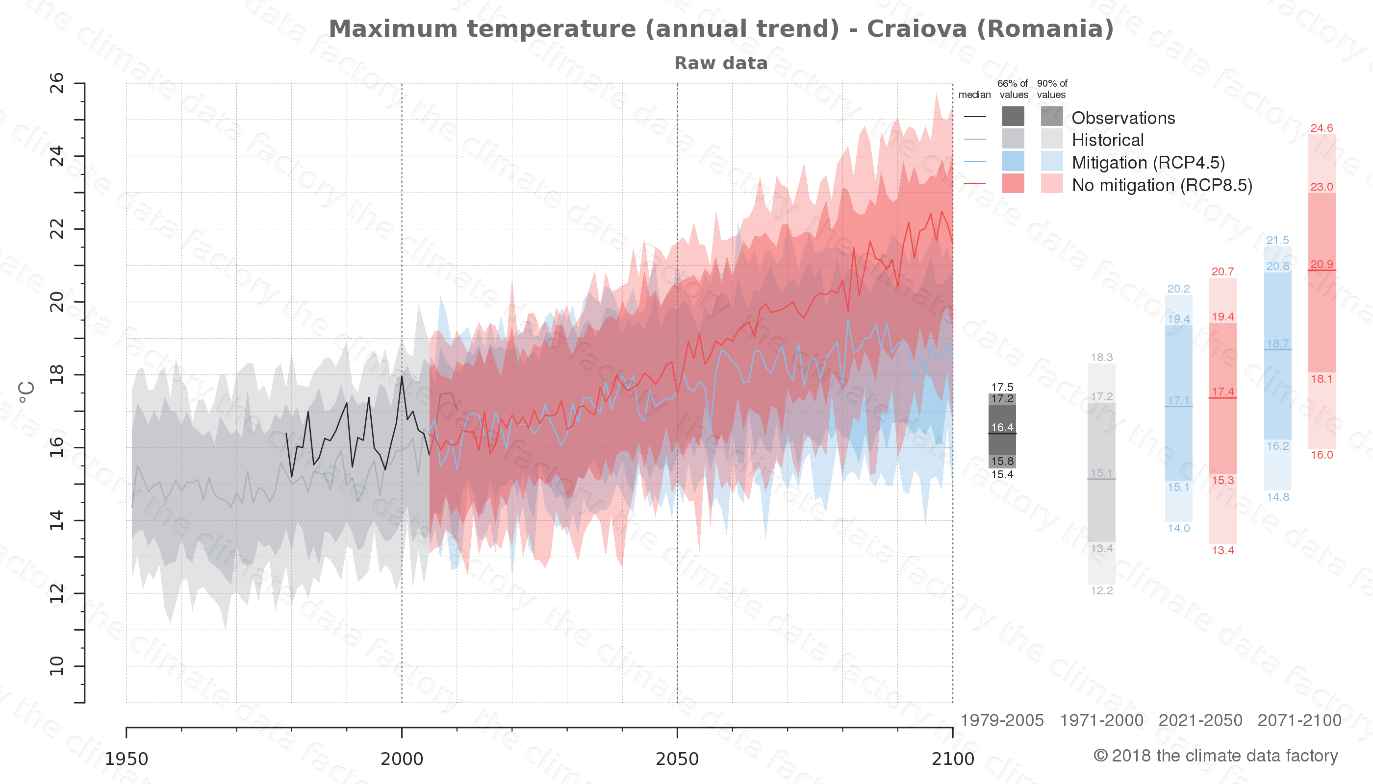 climate change data policy adaptation climate graph city data maximum-temperature craiova romania