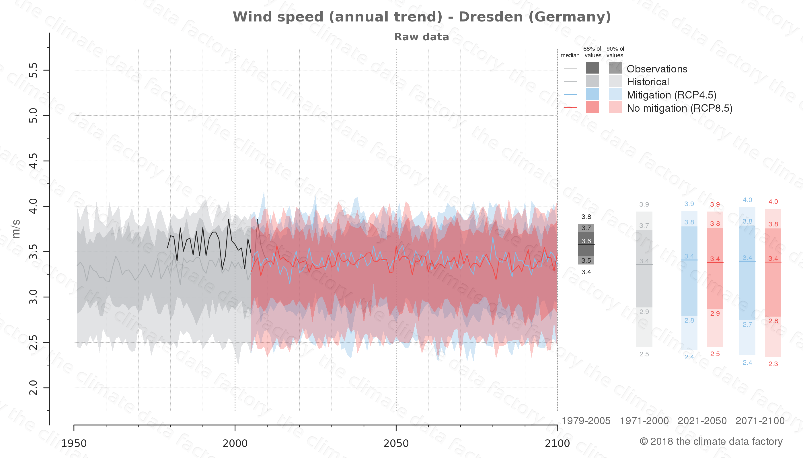climate change data policy adaptation climate graph city data wind-speed dresden germany
