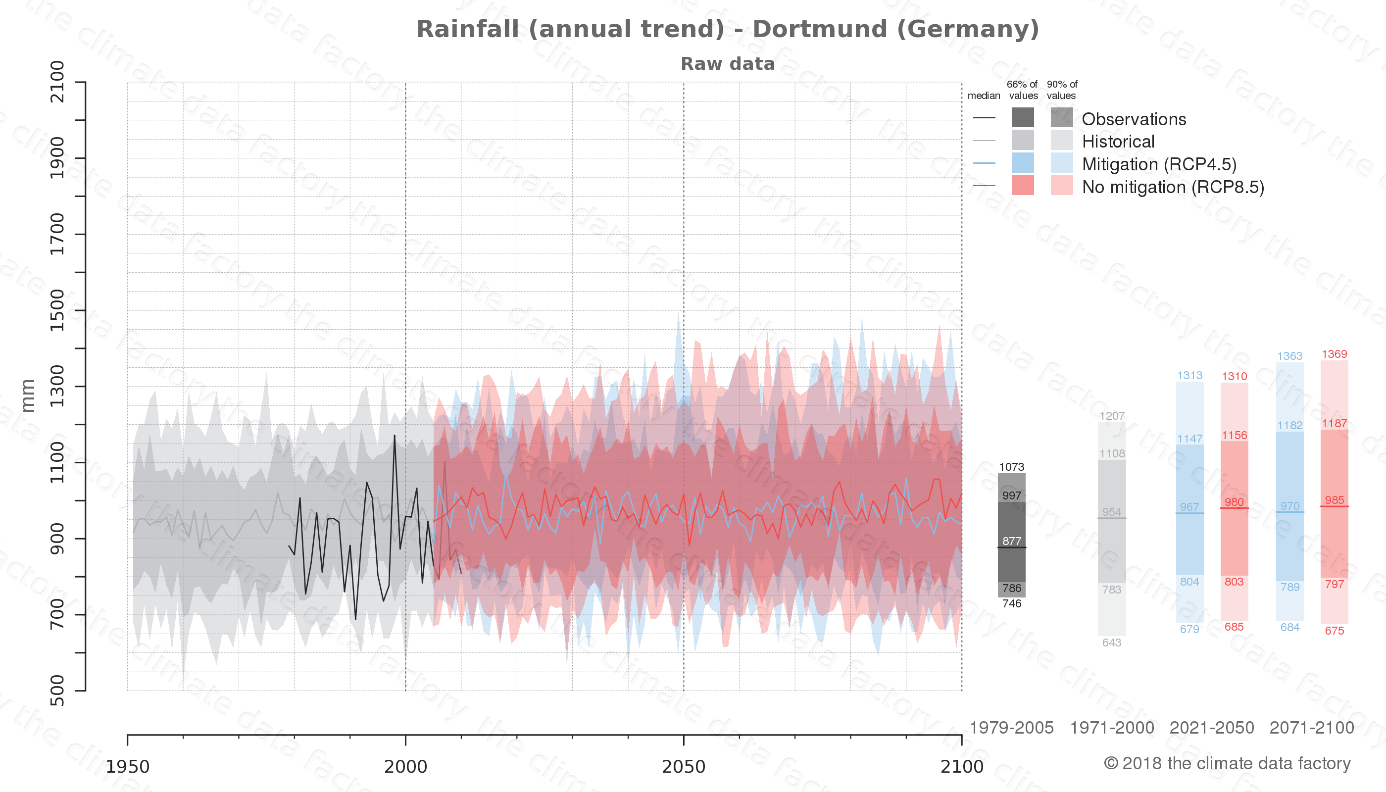 climate change data policy adaptation climate graph city data rainfall dortmund germany