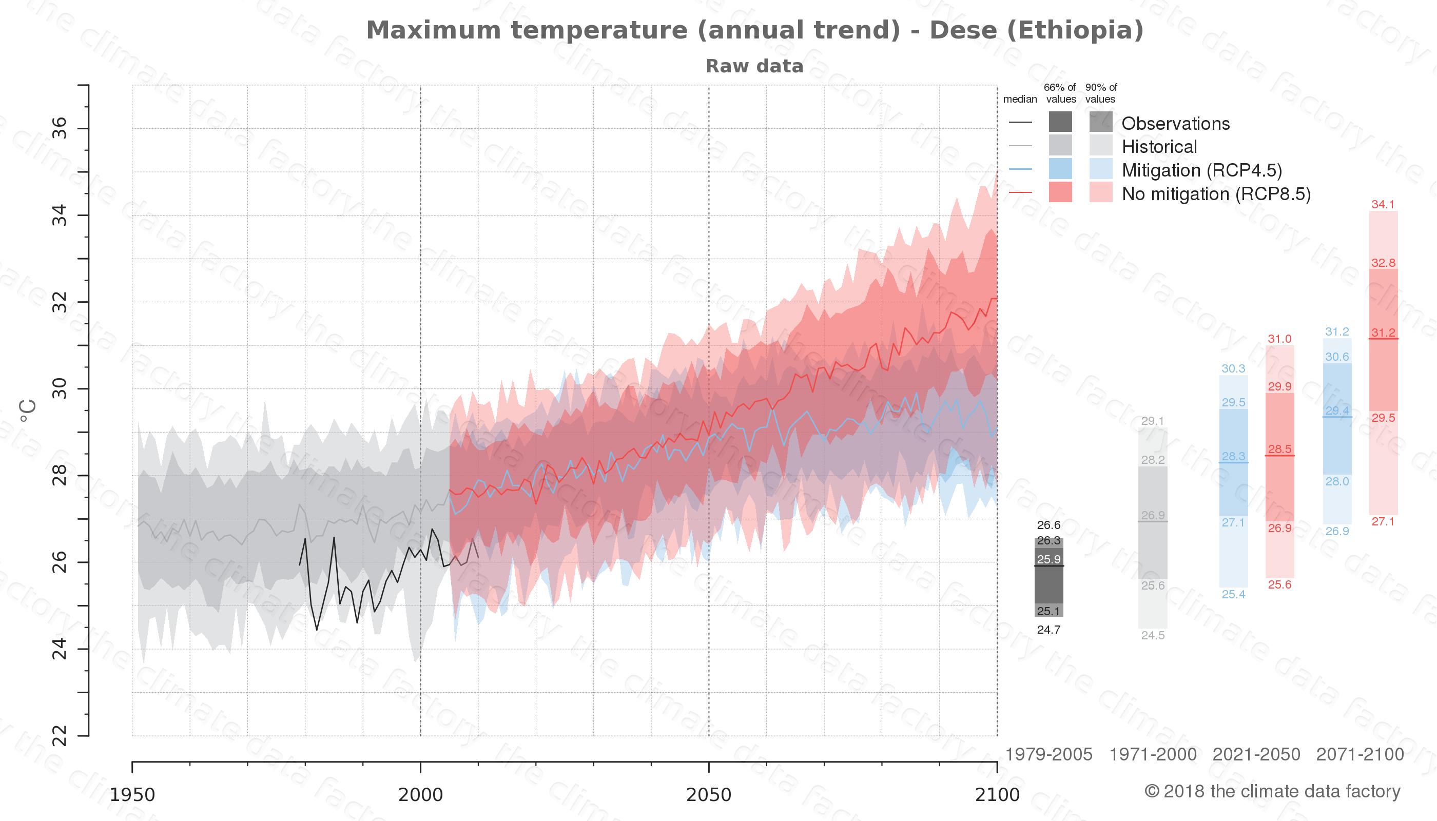 climate change data policy adaptation climate graph city data maximum-temperature dese ethiopia