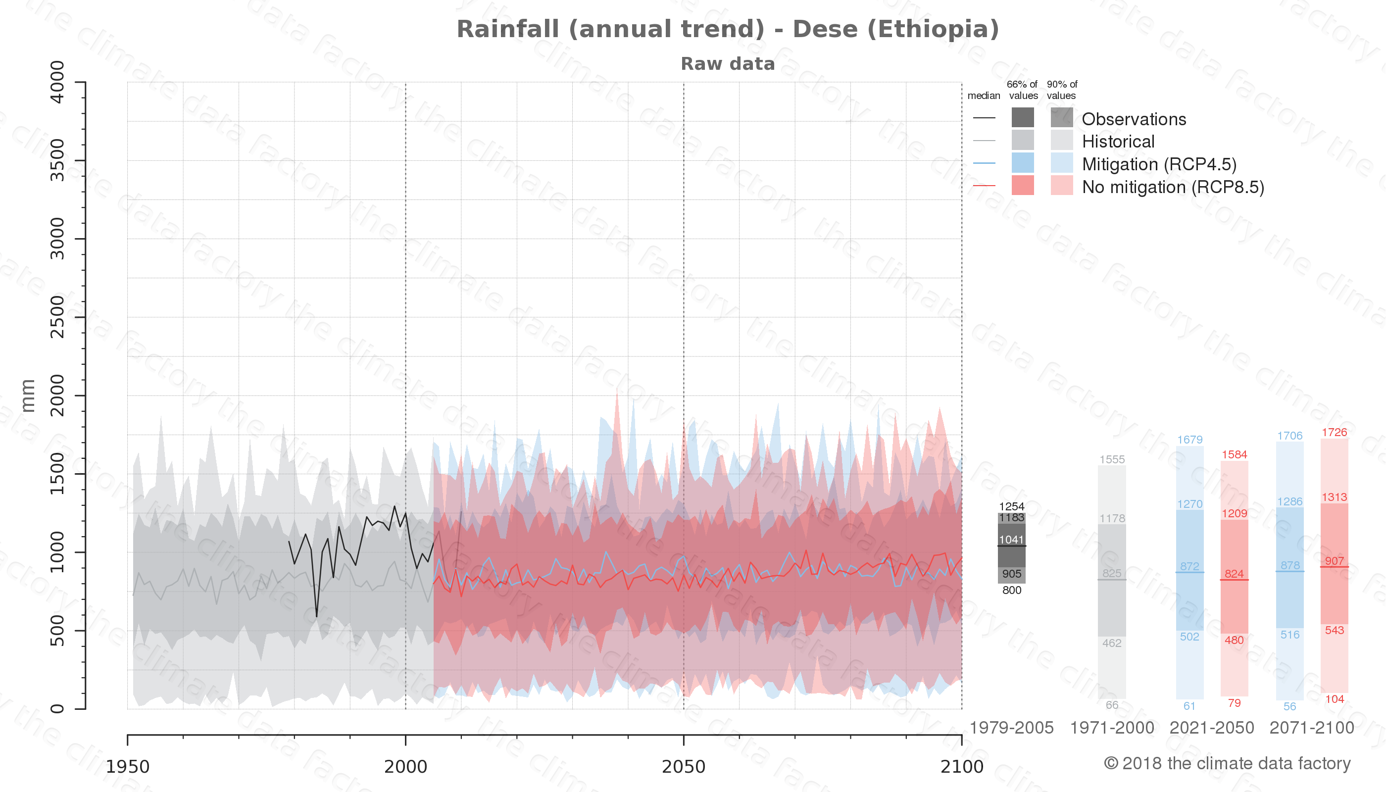 climate change data policy adaptation climate graph city data rainfall dese ethiopia