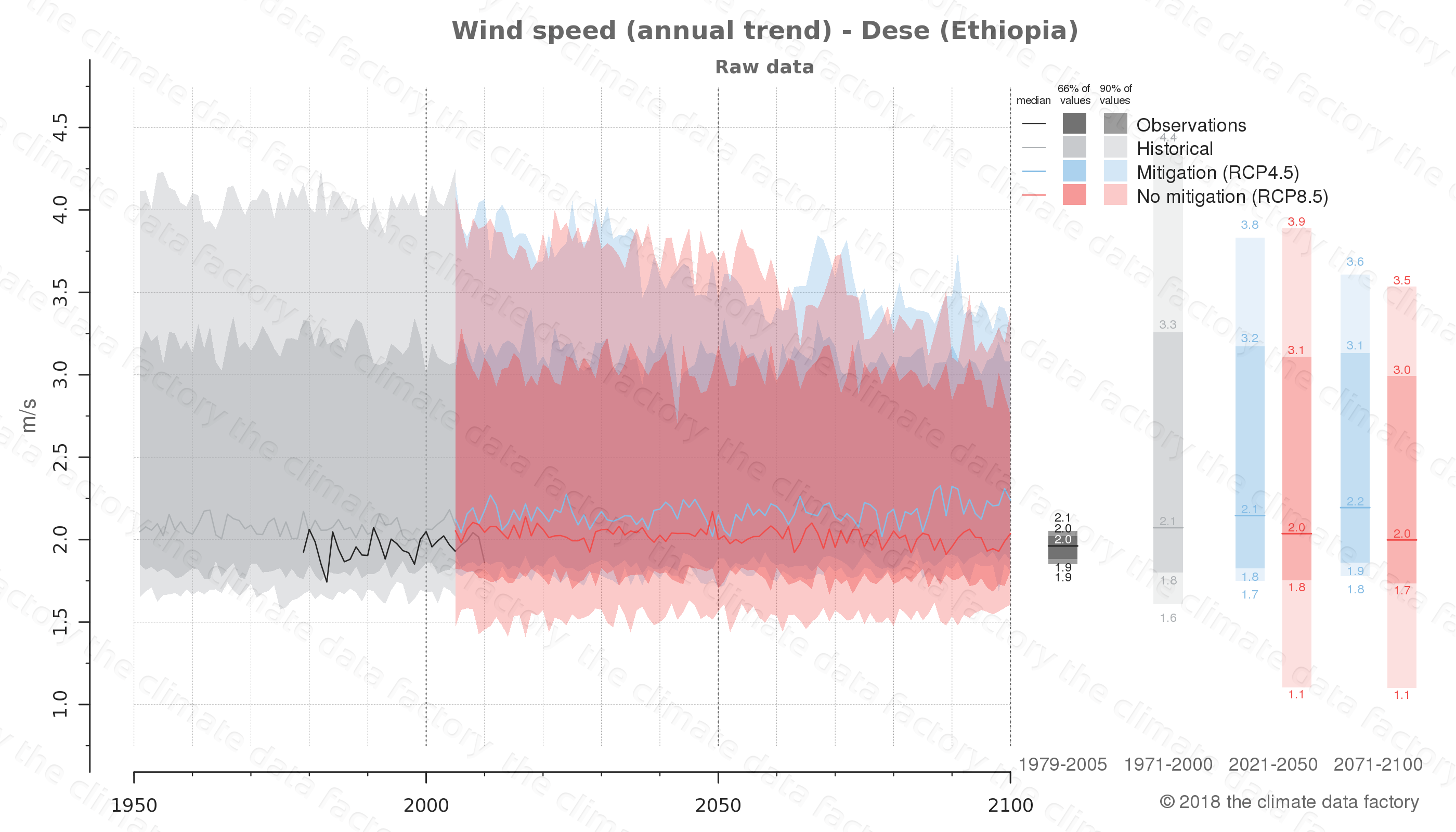 climate change data policy adaptation climate graph city data wind-speed dese ethiopia