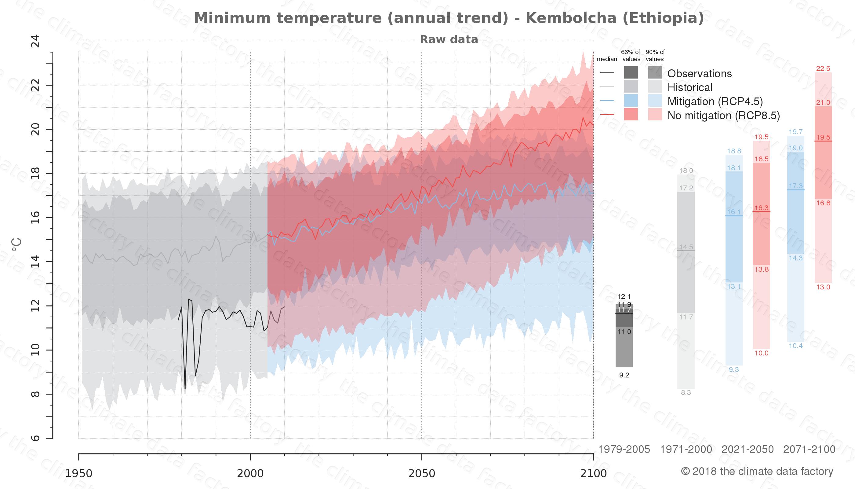climate change data policy adaptation climate graph city data minimum-temperature kembolcha ethiopia