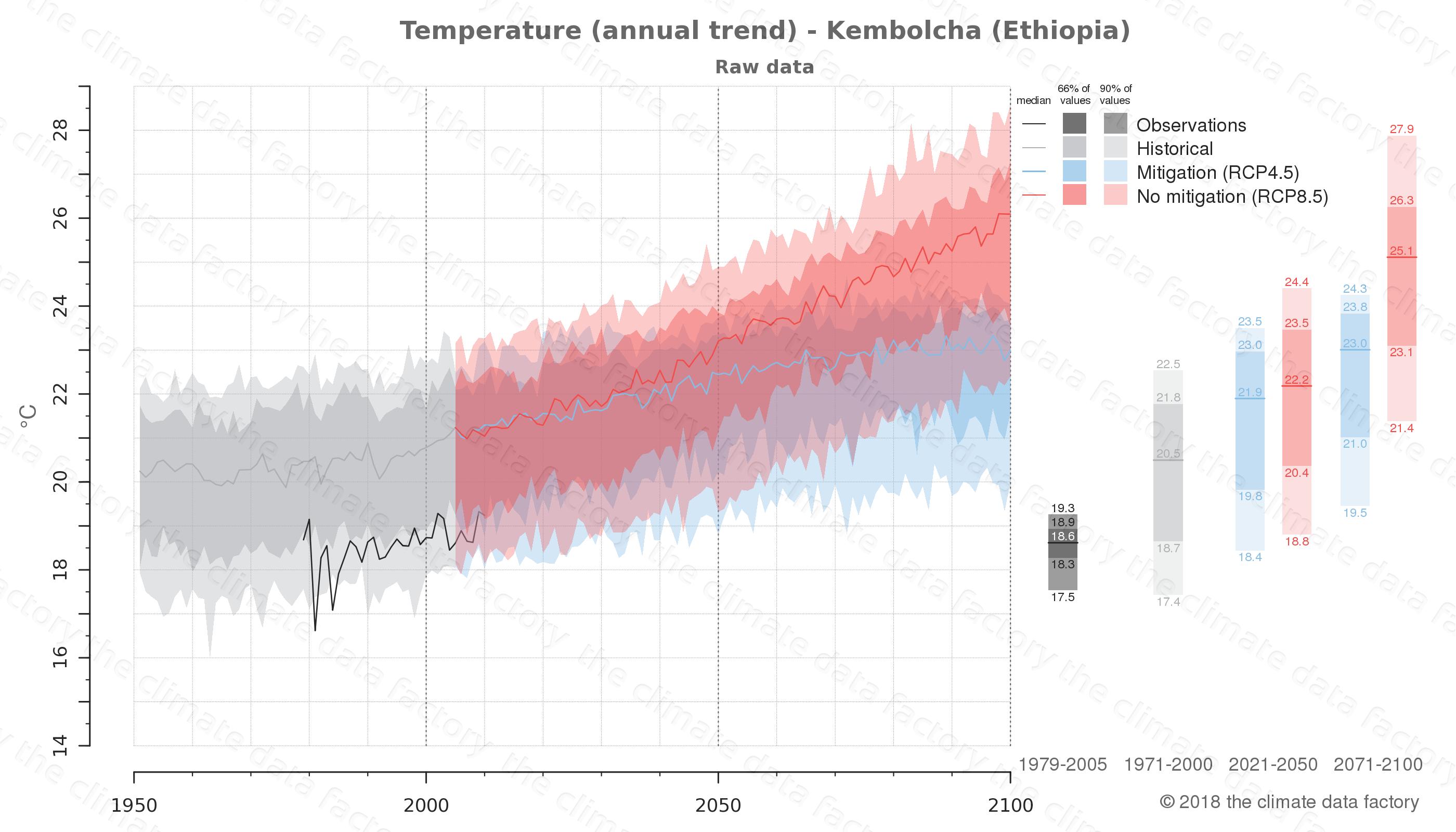 climate change data policy adaptation climate graph city data temperature kembolcha ethiopia