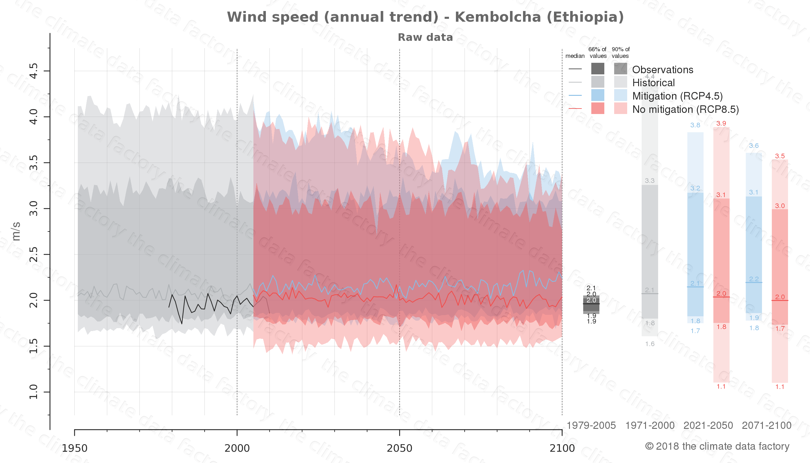 climate change data policy adaptation climate graph city data wind-speed kembolcha ethiopia