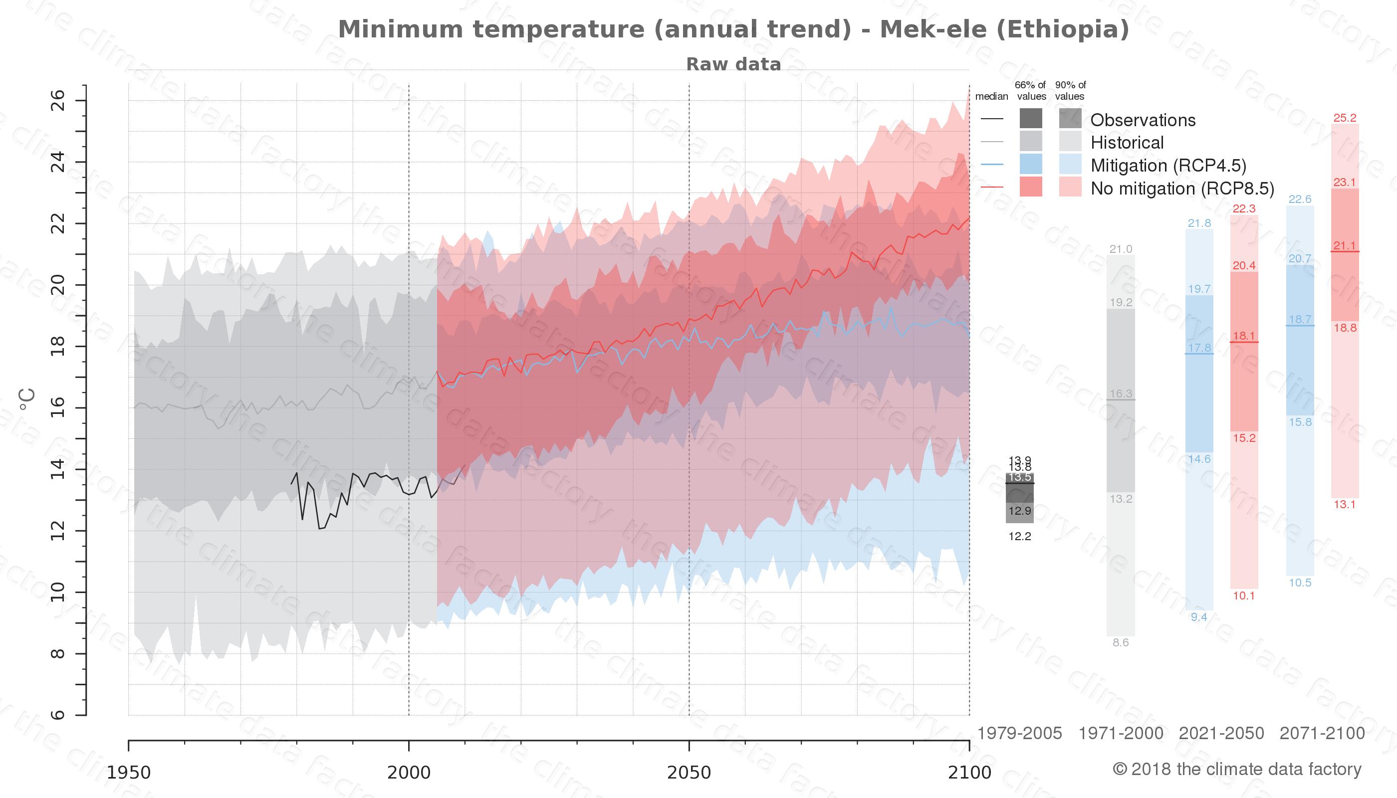 climate change data policy adaptation climate graph city data minimum-temperature mek-ele ethiopia