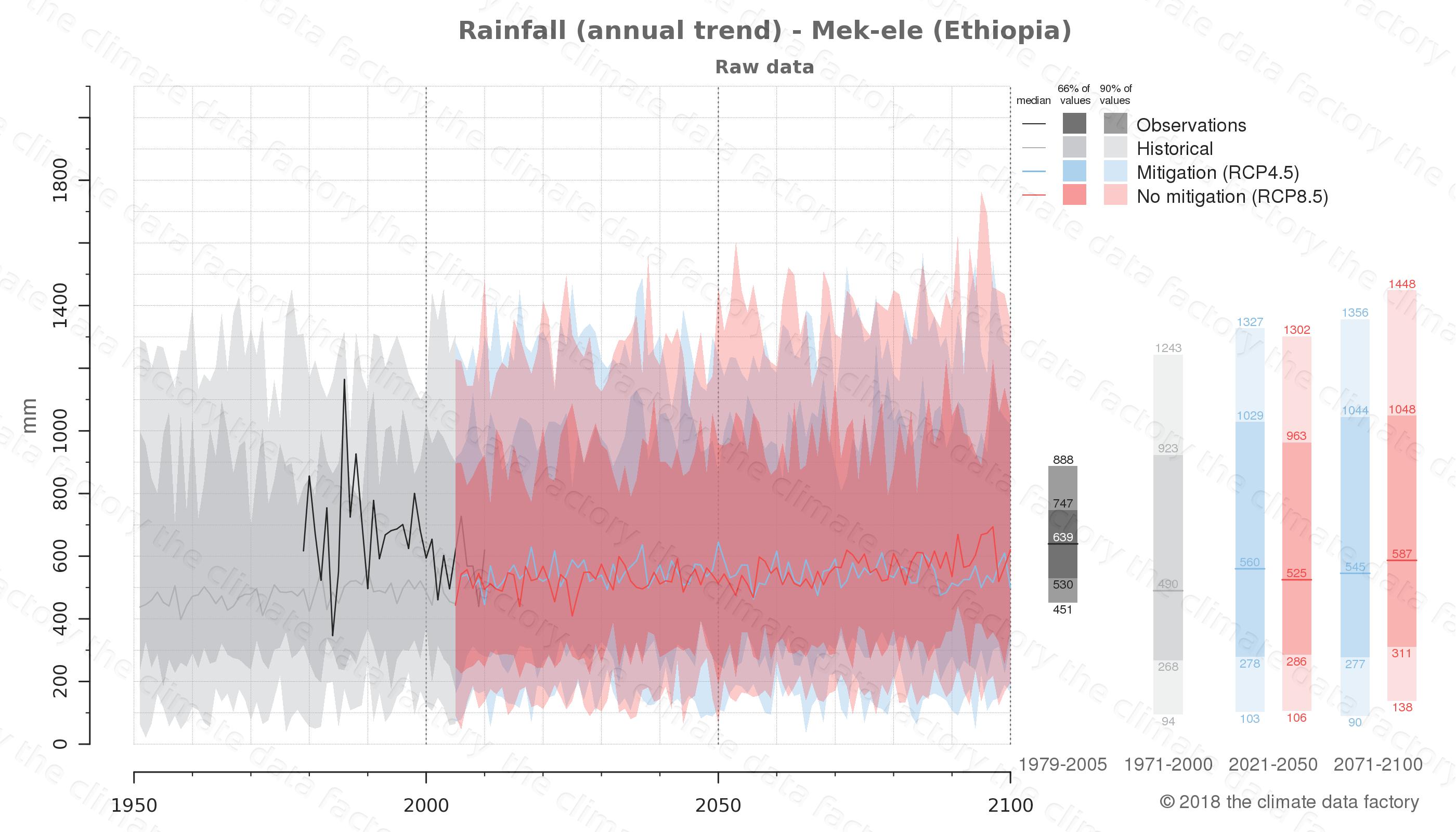 climate change data policy adaptation climate graph city data rainfall mek-ele ethiopia