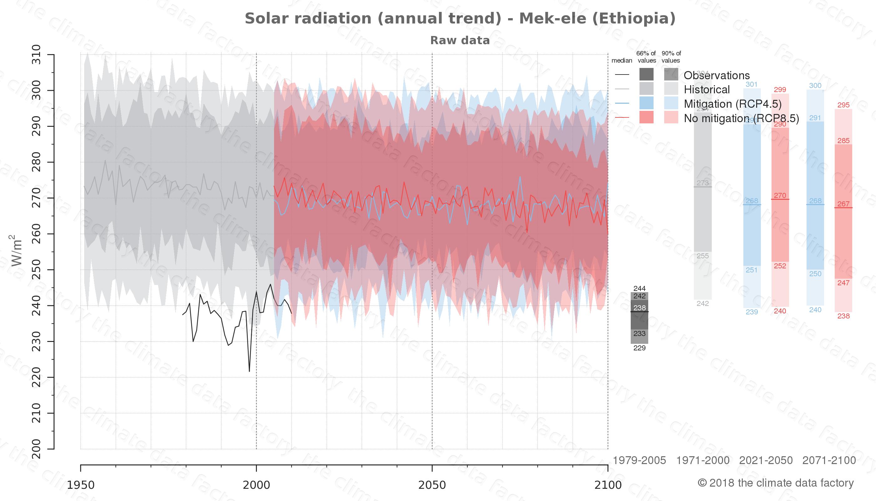 climate change data policy adaptation climate graph city data solar-radiation mek-ele ethiopia