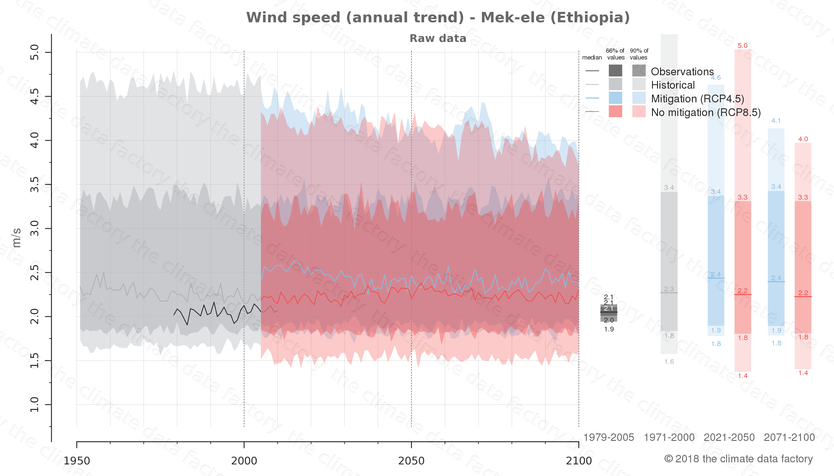 climate change data policy adaptation climate graph city data wind-speed mek-ele ethiopia